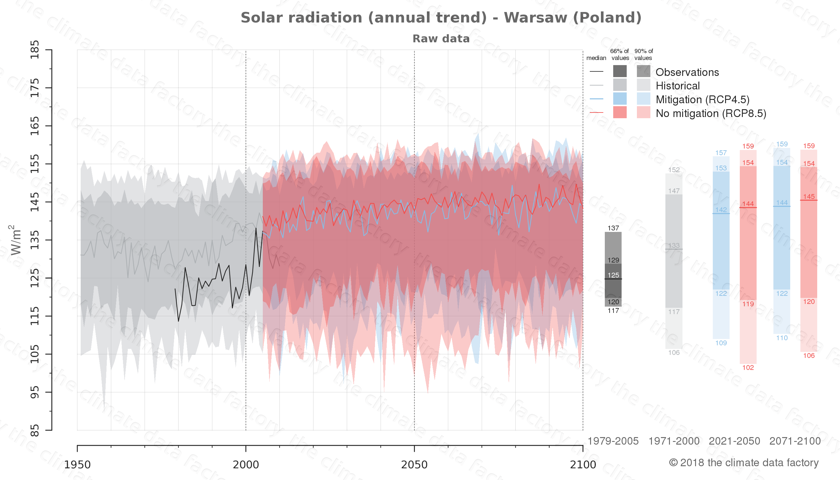 Graphic of projected solar radiation for Warsaw (Poland) under two climate change mitigation policy scenarios (RCP4.5, RCP8.5). Represented climate data are raw data from IPCC models. https://theclimatedatafactory.com