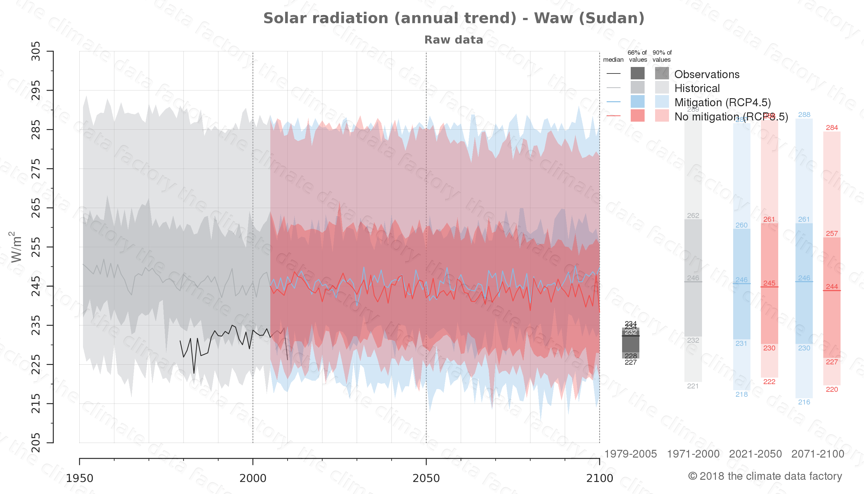 Graphic of projected solar radiation for Waw (Sudan) under two climate change mitigation policy scenarios (RCP4.5, RCP8.5). Represented climate data are raw data from IPCC models. https://theclimatedatafactory.com