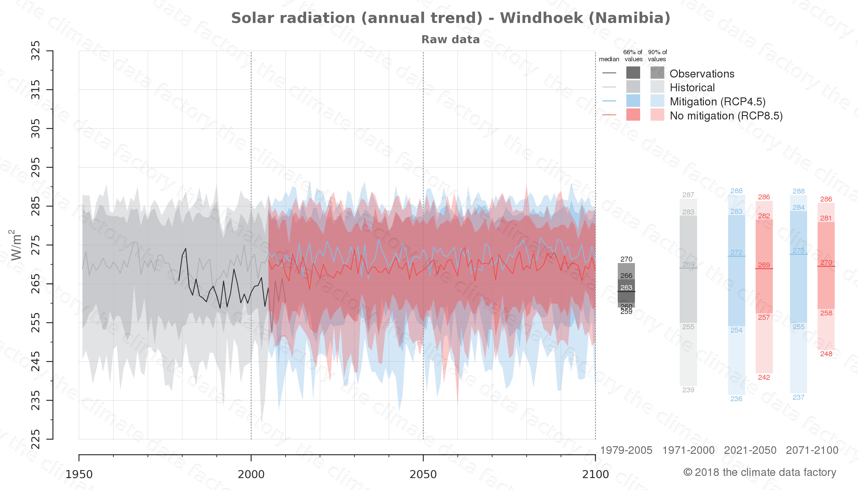 Graphic of projected solar radiation for Windhoek (Namibia) under two climate change mitigation policy scenarios (RCP4.5, RCP8.5). Represented climate data are raw data from IPCC models. https://theclimatedatafactory.com