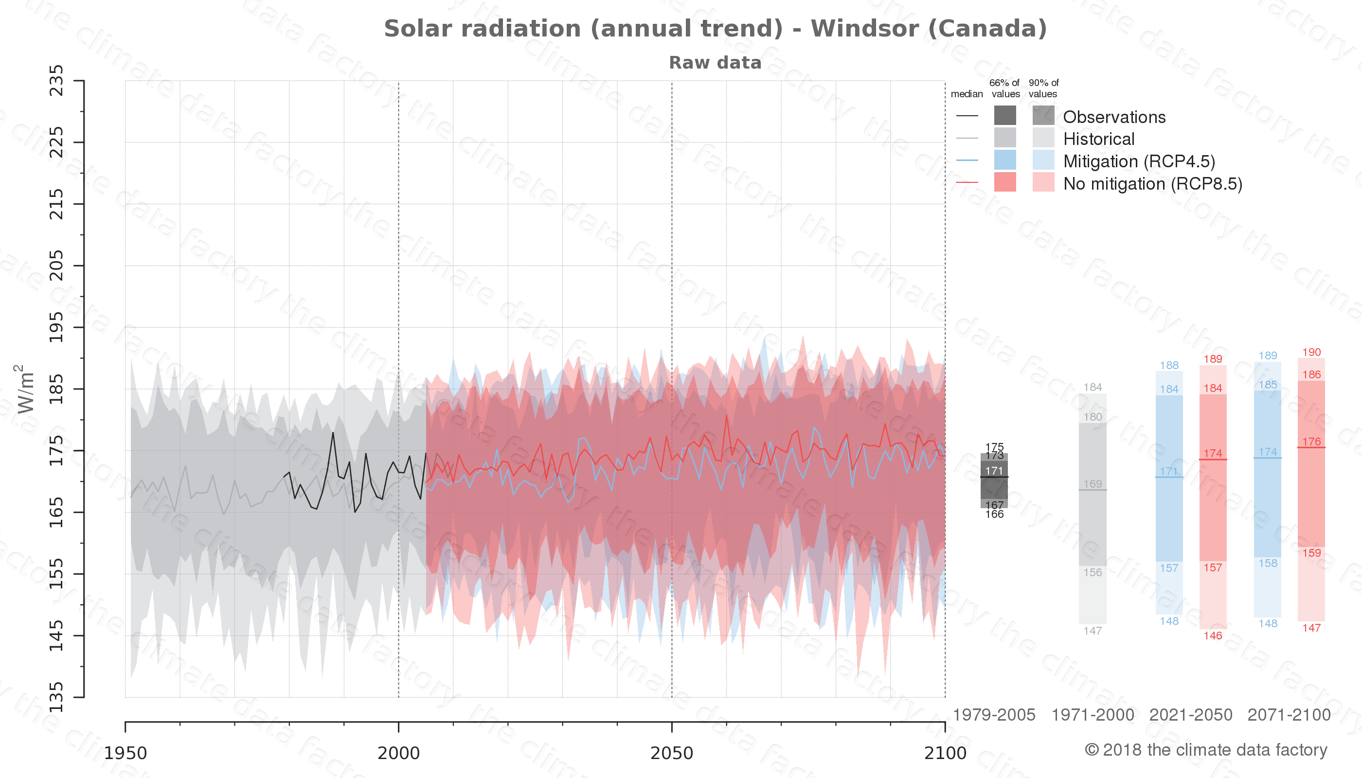 Graphic of projected solar radiation for Windsor (Canada) under two climate change mitigation policy scenarios (RCP4.5, RCP8.5). Represented climate data are raw data from IPCC models. https://theclimatedatafactory.com