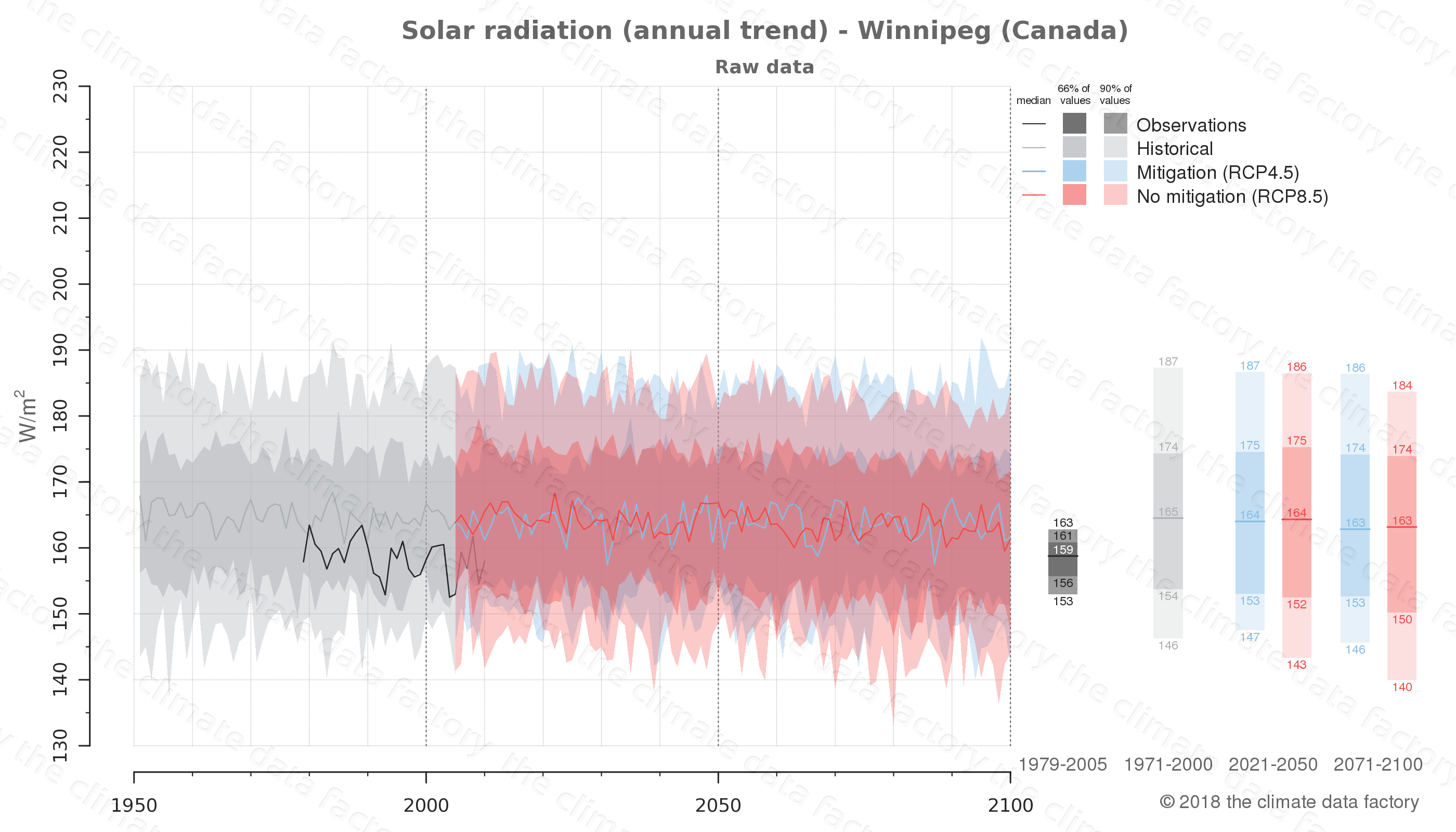 Graphic of projected solar radiation for Winnipeg (Canada) under two climate change mitigation policy scenarios (RCP4.5, RCP8.5). Represented climate data are raw data from IPCC models. https://theclimatedatafactory.com