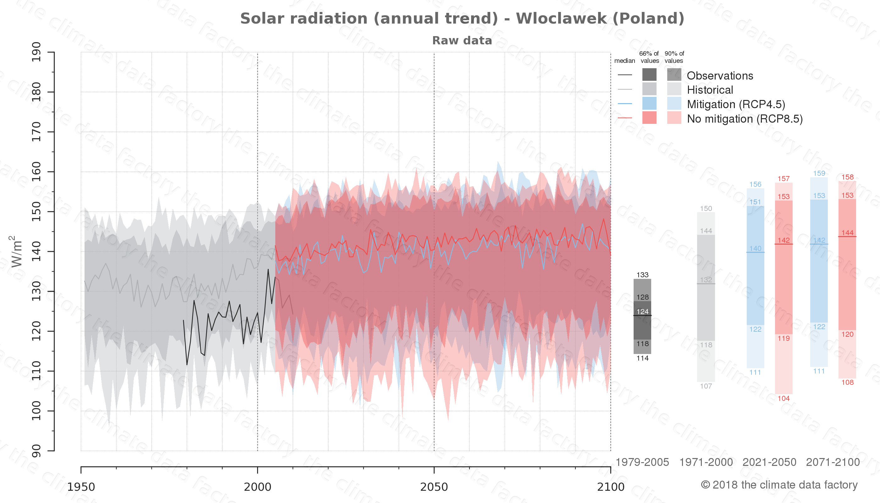 Graphic of projected solar radiation for Wloclawek (Poland) under two climate change mitigation policy scenarios (RCP4.5, RCP8.5). Represented climate data are raw data from IPCC models. https://theclimatedatafactory.com