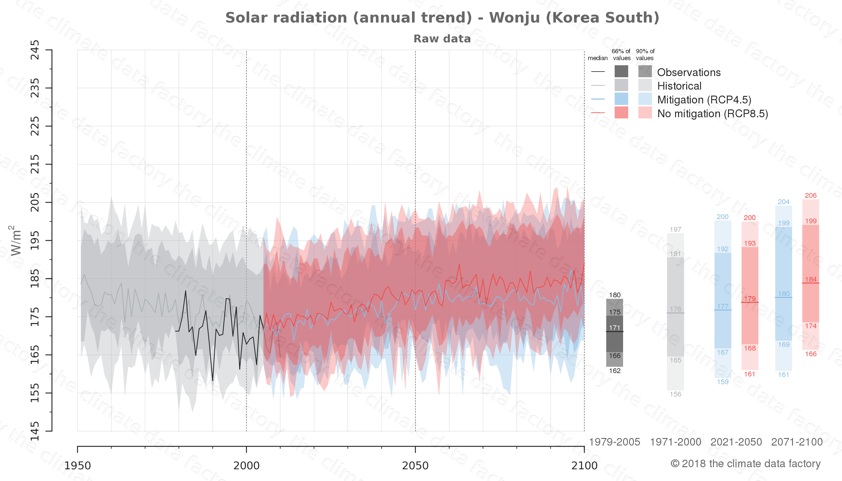 Graphic of projected solar radiation for Wonju (South Korea) under two climate change mitigation policy scenarios (RCP4.5, RCP8.5). Represented climate data are raw data from IPCC models. https://theclimatedatafactory.com