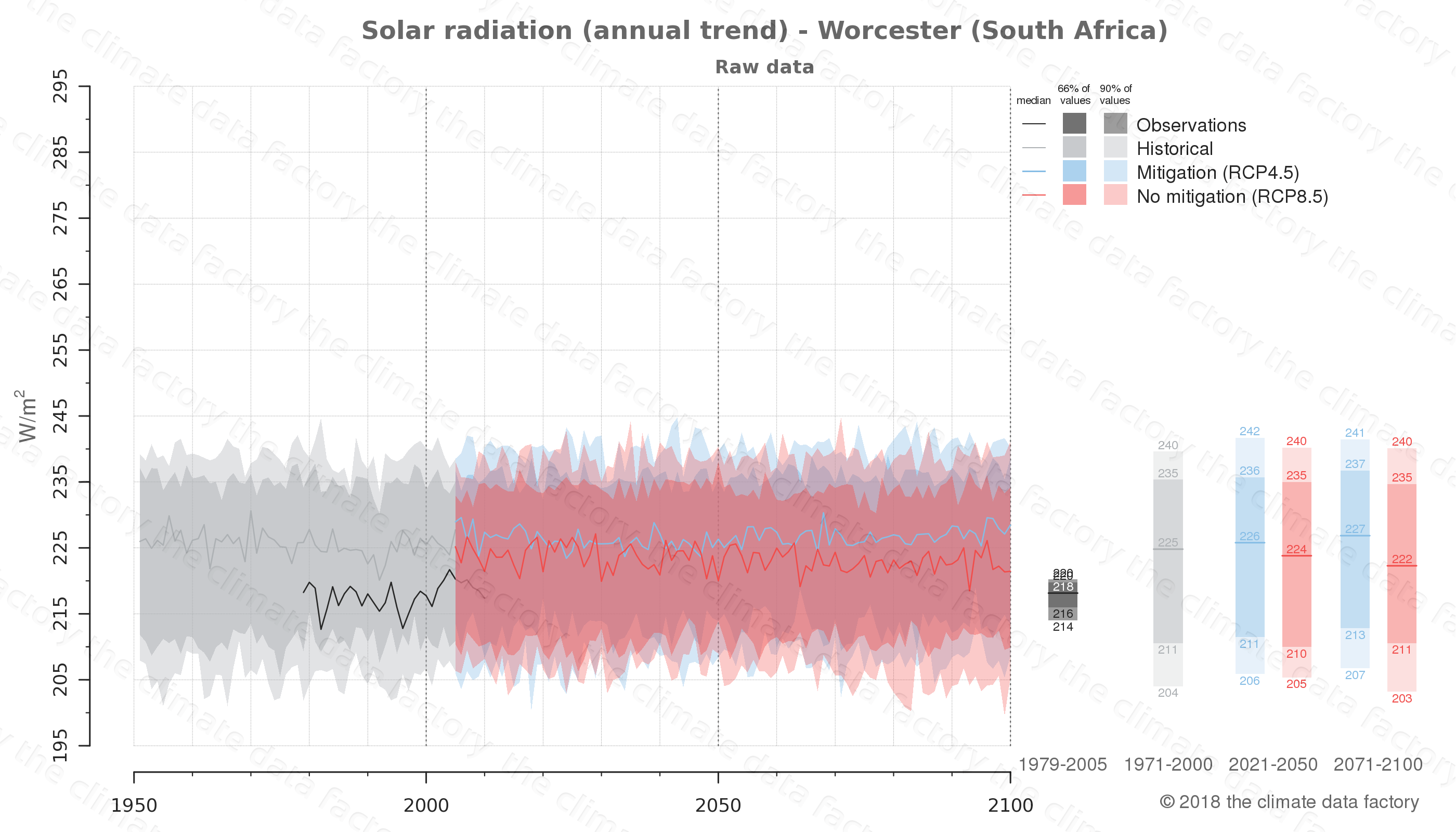 Graphic of projected solar radiation for Worcester (South Africa) under two climate change mitigation policy scenarios (RCP4.5, RCP8.5). Represented climate data are raw data from IPCC models. https://theclimatedatafactory.com