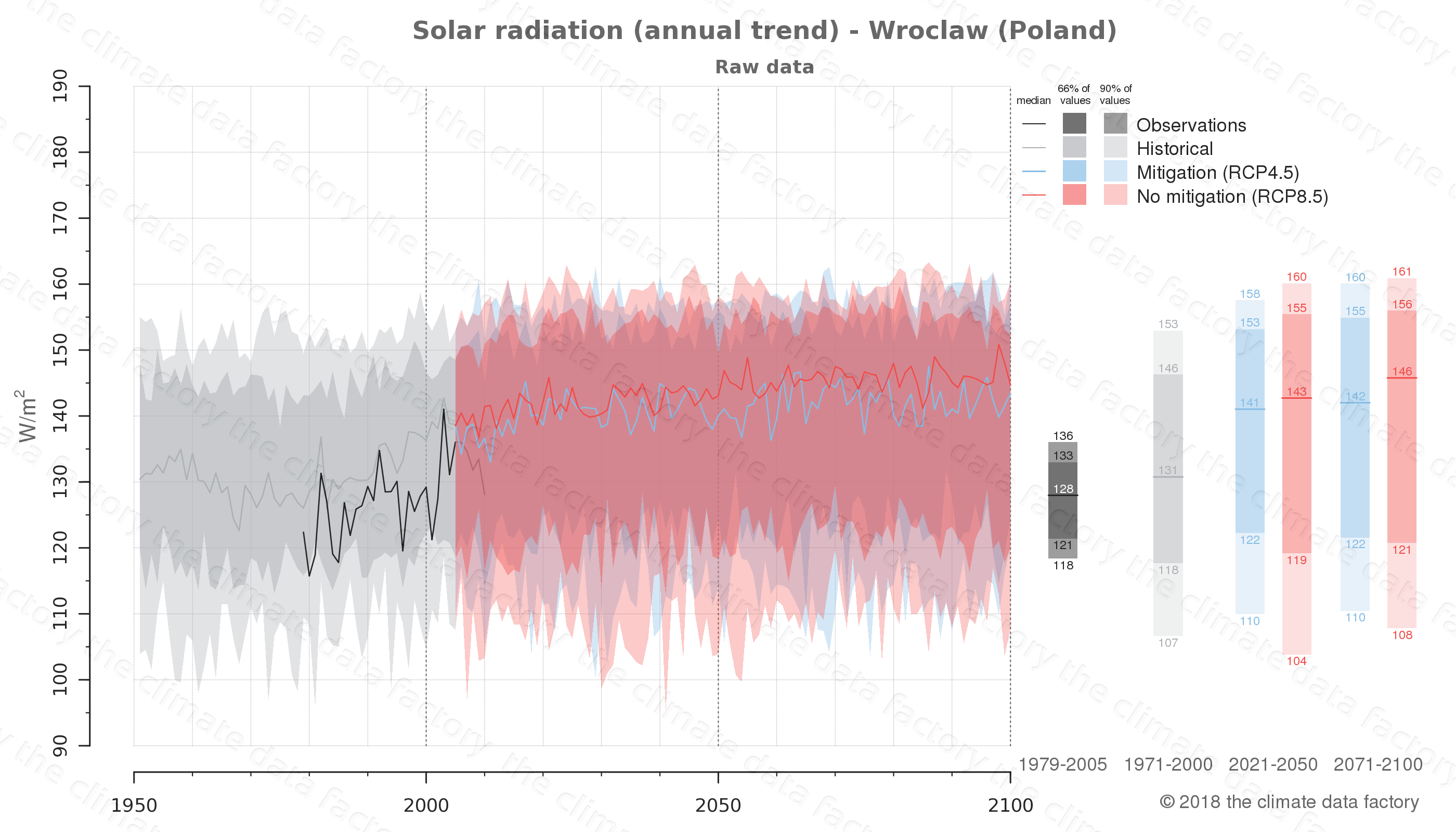 Graphic of projected solar radiation for Wroclaw (Poland) under two climate change mitigation policy scenarios (RCP4.5, RCP8.5). Represented climate data are raw data from IPCC models. https://theclimatedatafactory.com