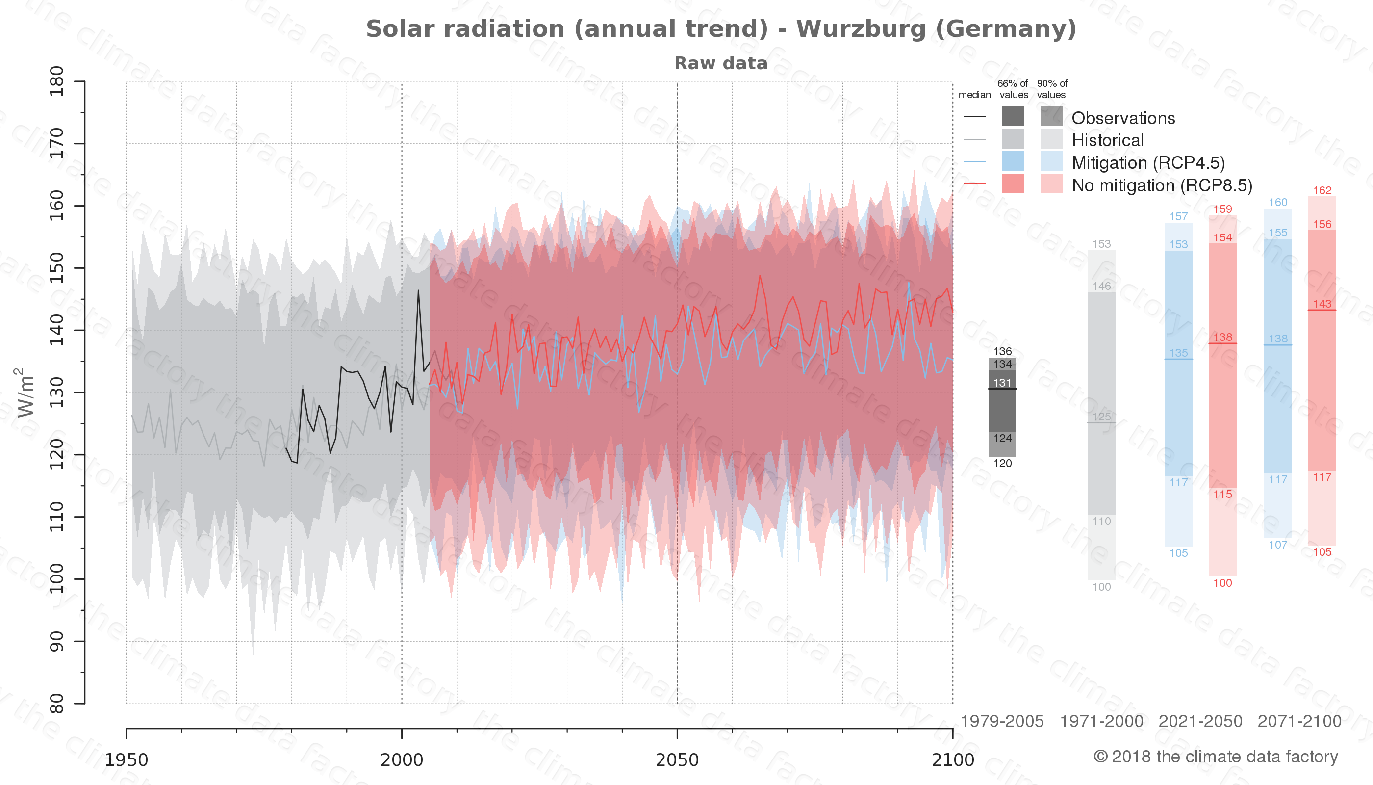 Graphic of projected solar radiation for Wurzburg (Germany) under two climate change mitigation policy scenarios (RCP4.5, RCP8.5). Represented climate data are raw data from IPCC models. https://theclimatedatafactory.com