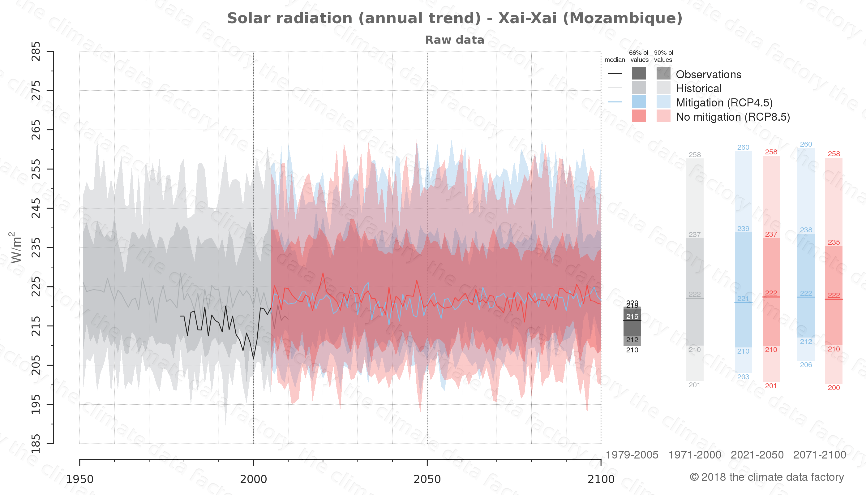Graphic of projected solar radiation for Xai-Xai (Mozambique) under two climate change mitigation policy scenarios (RCP4.5, RCP8.5). Represented climate data are raw data from IPCC models. https://theclimatedatafactory.com