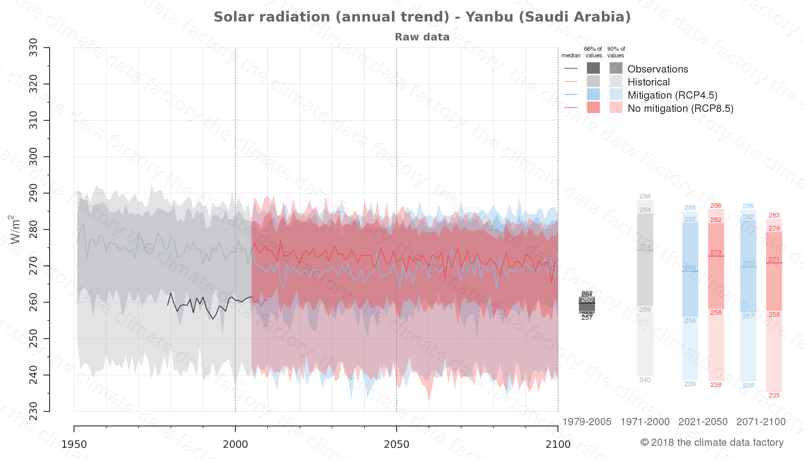 Graphic of projected solar radiation for Yanbu (Saudi Arabia) under two climate change mitigation policy scenarios (RCP4.5, RCP8.5). Represented climate data are raw data from IPCC models. https://theclimatedatafactory.com