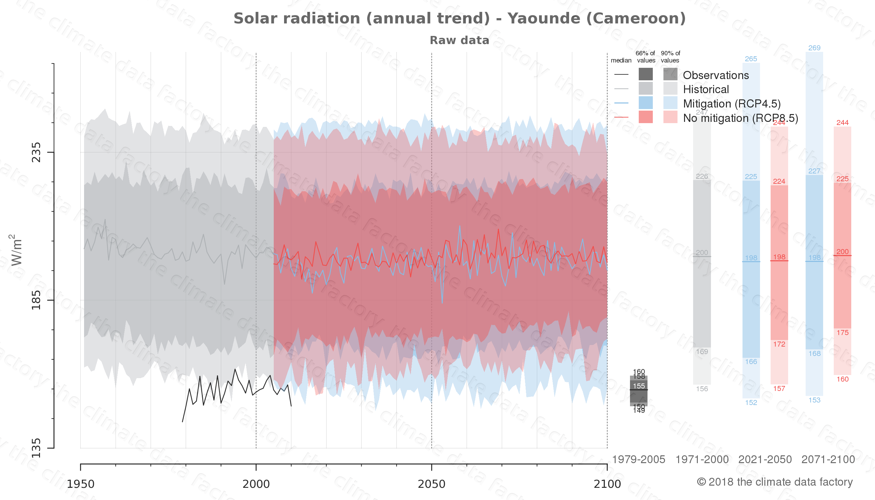 Graphic of projected solar radiation for Yaounde (Cameroon) under two climate change mitigation policy scenarios (RCP4.5, RCP8.5). Represented climate data are raw data from IPCC models. https://theclimatedatafactory.com