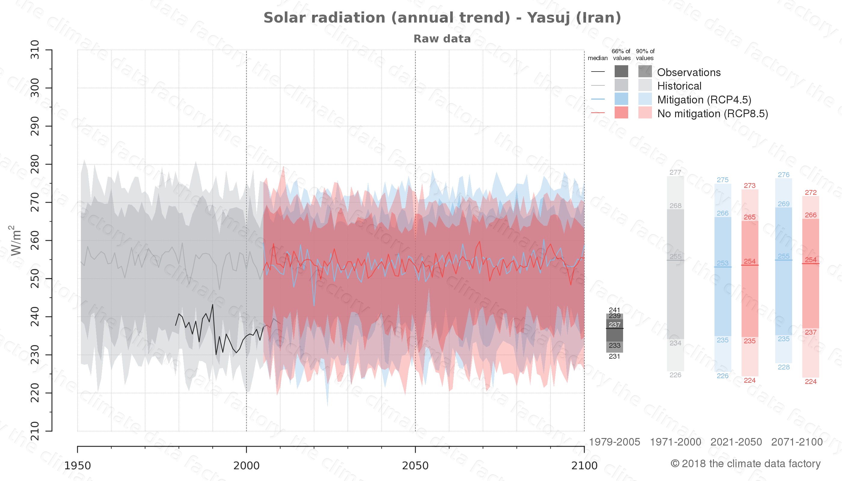 Graphic of projected solar radiation for Yasuj (Iran) under two climate change mitigation policy scenarios (RCP4.5, RCP8.5). Represented climate data are raw data from IPCC models. https://theclimatedatafactory.com