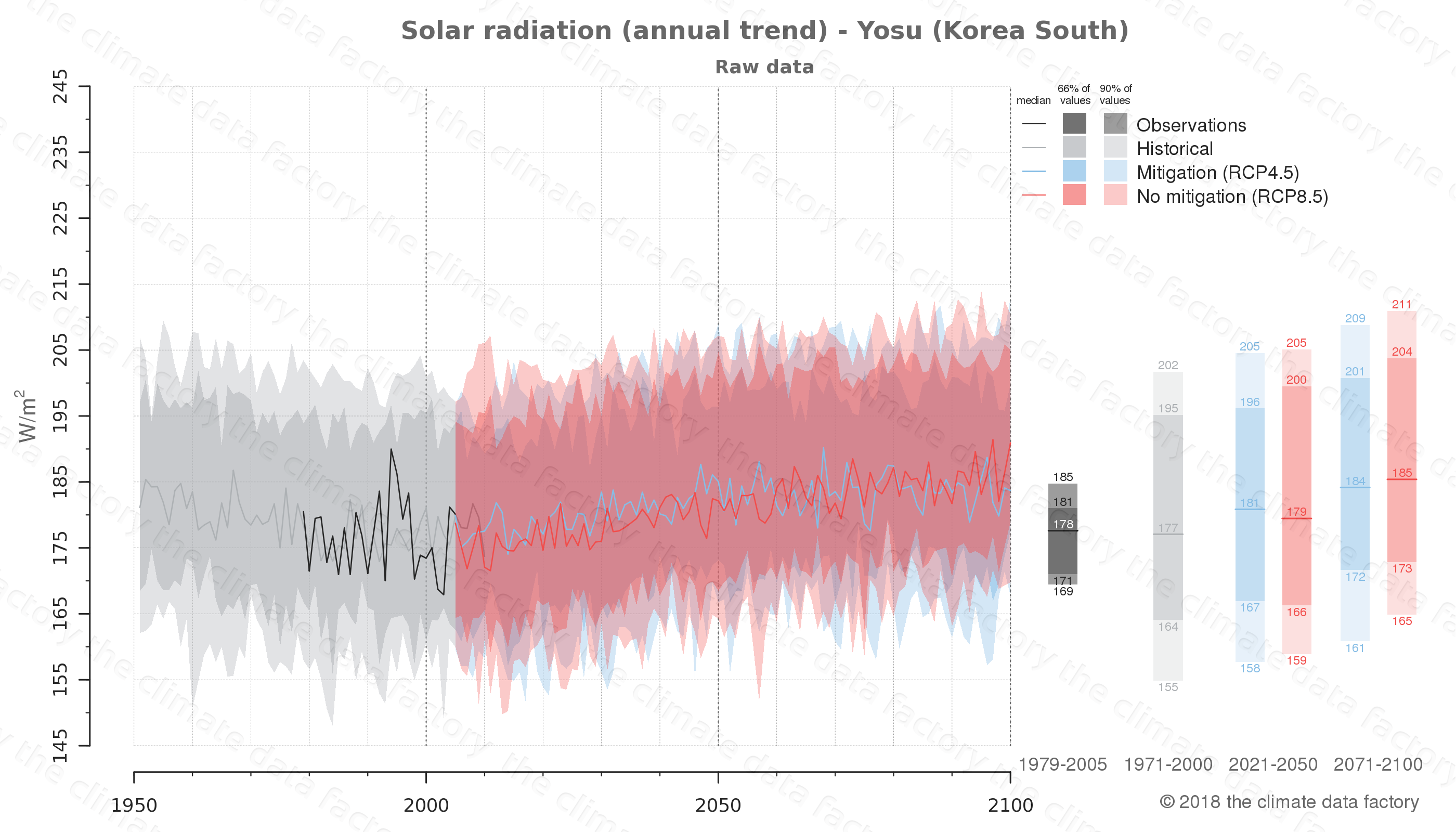 Graphic of projected solar radiation for Yosu (South Korea) under two climate change mitigation policy scenarios (RCP4.5, RCP8.5). Represented climate data are raw data from IPCC models. https://theclimatedatafactory.com