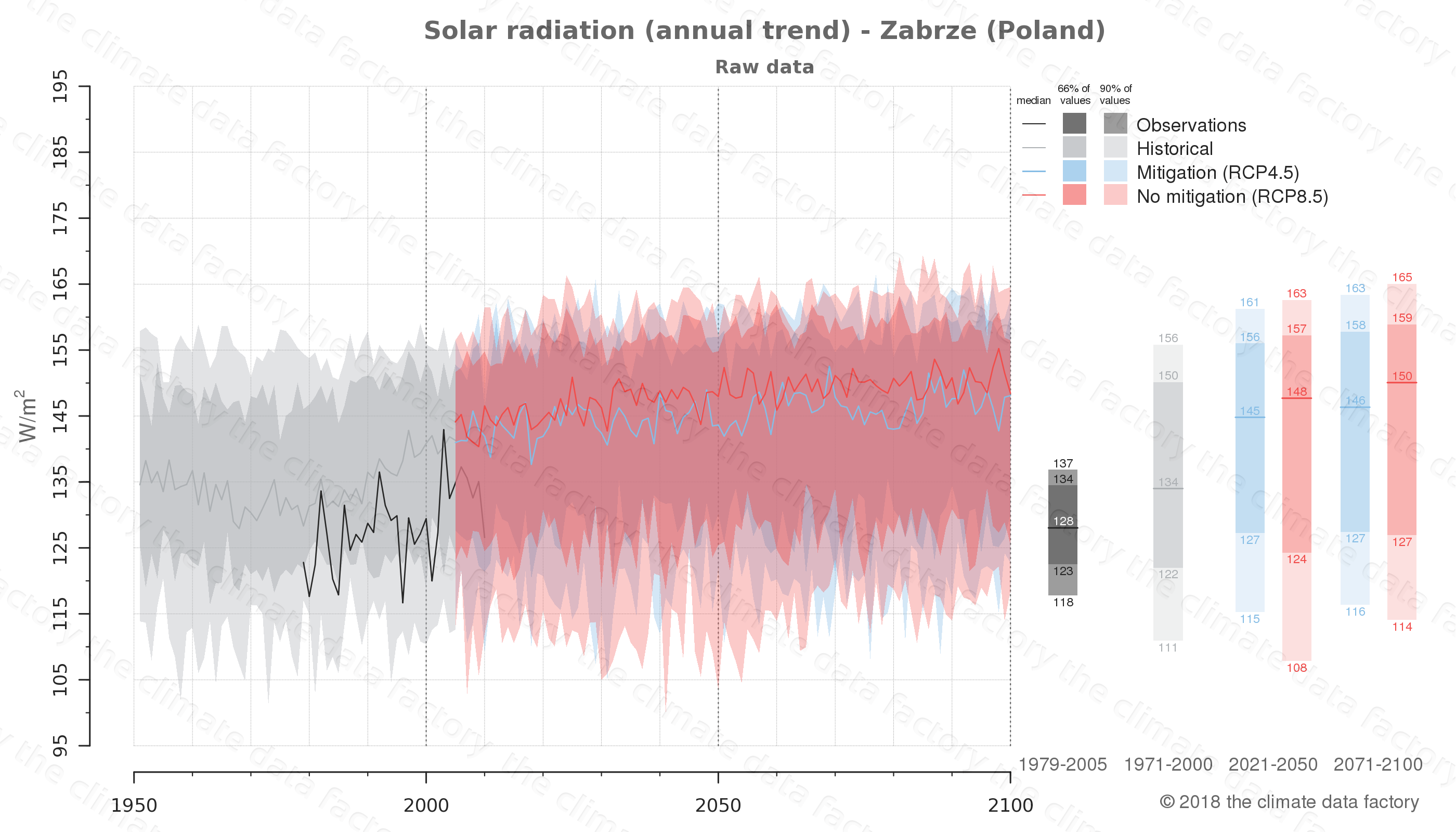 Graphic of projected solar radiation for Zabrze (Poland) under two climate change mitigation policy scenarios (RCP4.5, RCP8.5). Represented climate data are raw data from IPCC models. https://theclimatedatafactory.com