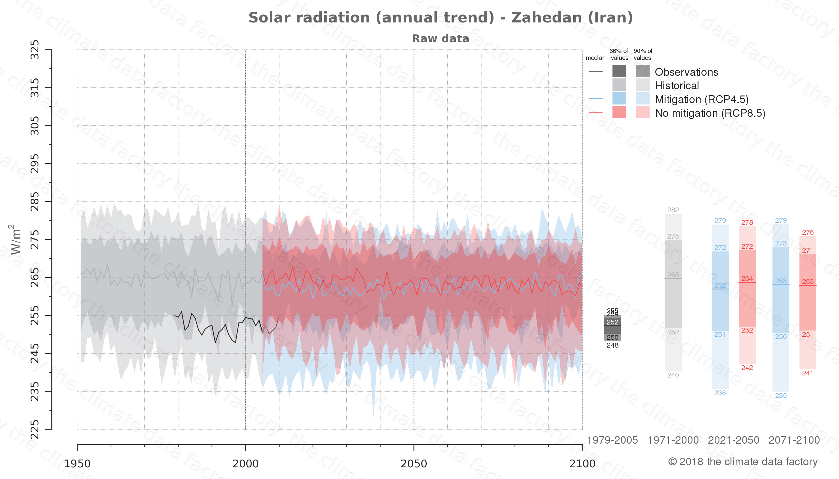 Graphic of projected solar radiation for Zahedan (Iran) under two climate change mitigation policy scenarios (RCP4.5, RCP8.5). Represented climate data are raw data from IPCC models. https://theclimatedatafactory.com