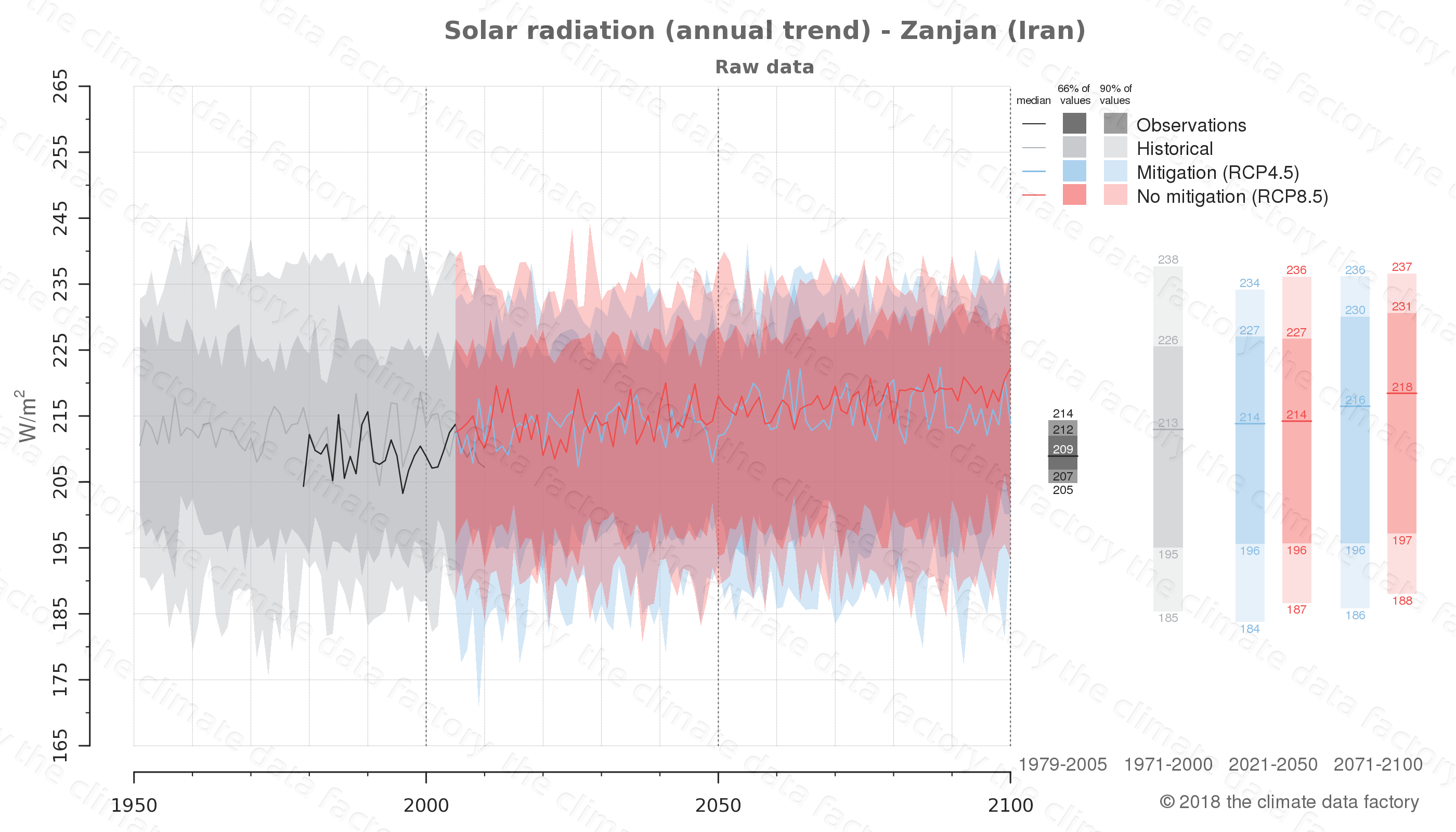 Graphic of projected solar radiation for Zanjan (Iran) under two climate change mitigation policy scenarios (RCP4.5, RCP8.5). Represented climate data are raw data from IPCC models. https://theclimatedatafactory.com