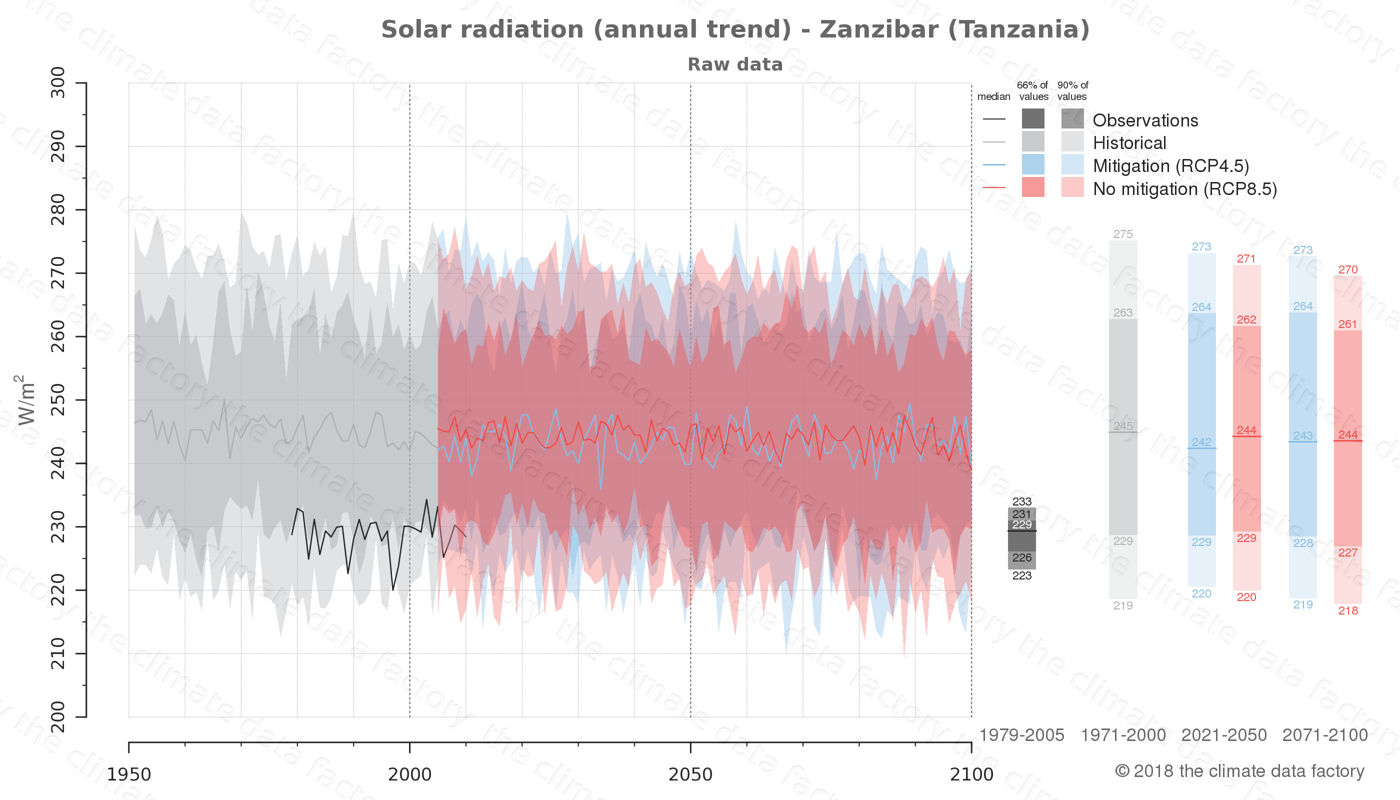 Graphic of projected solar radiation for Zanzibar (Tanzania) under two climate change mitigation policy scenarios (RCP4.5, RCP8.5). Represented climate data are raw data from IPCC models. https://theclimatedatafactory.com