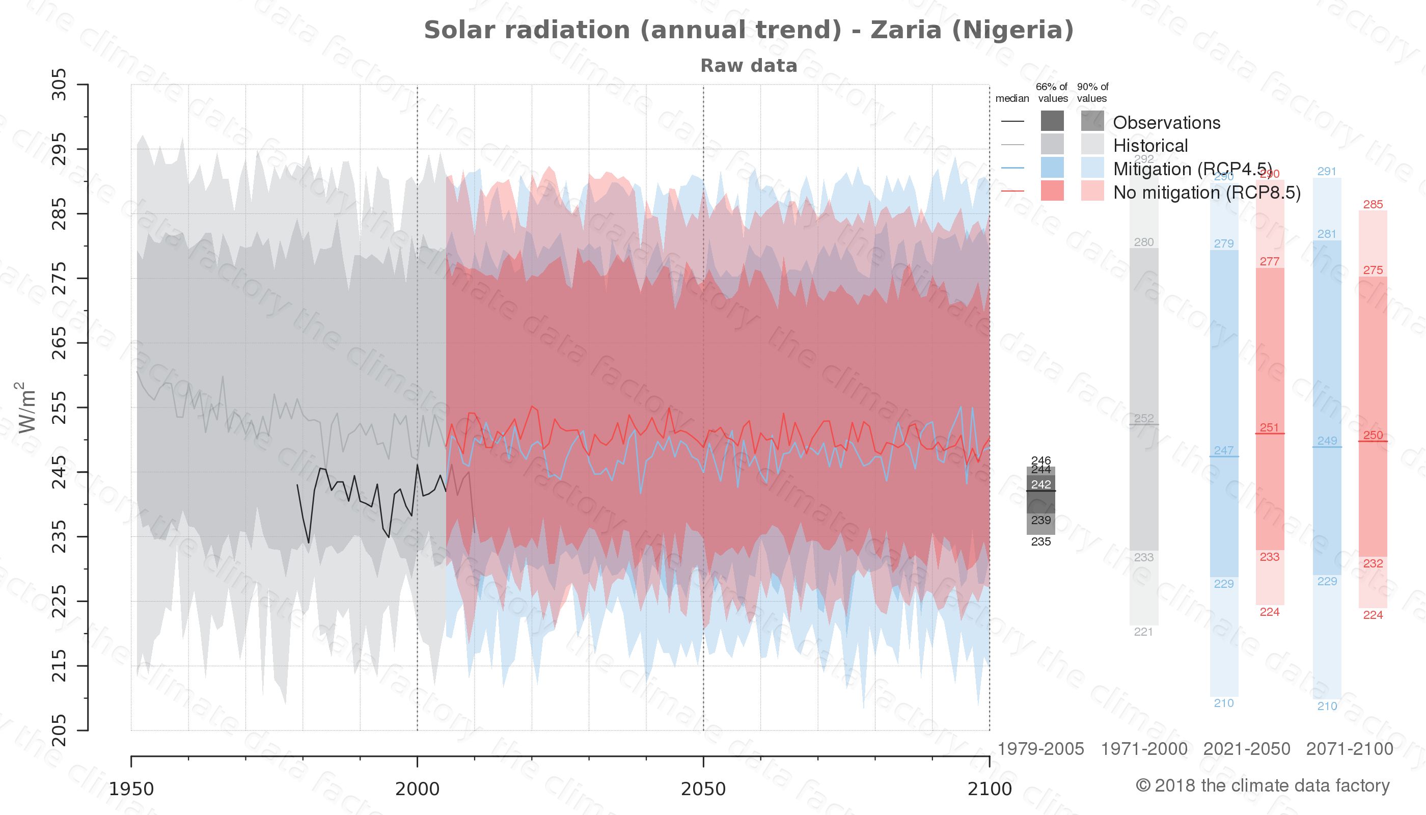 Graphic of projected solar radiation for Zaria (Nigeria) under two climate change mitigation policy scenarios (RCP4.5, RCP8.5). Represented climate data are raw data from IPCC models. https://theclimatedatafactory.com