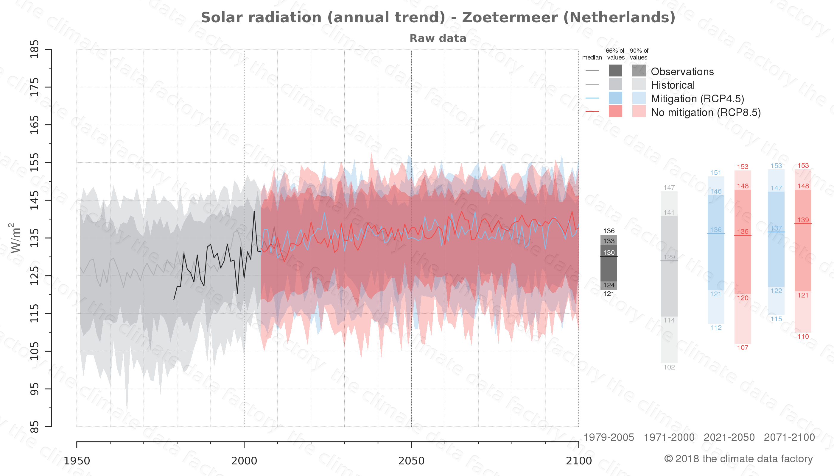 Graphic of projected solar radiation for Zoetermeer (Netherlands) under two climate change mitigation policy scenarios (RCP4.5, RCP8.5). Represented climate data are raw data from IPCC models. https://theclimatedatafactory.com