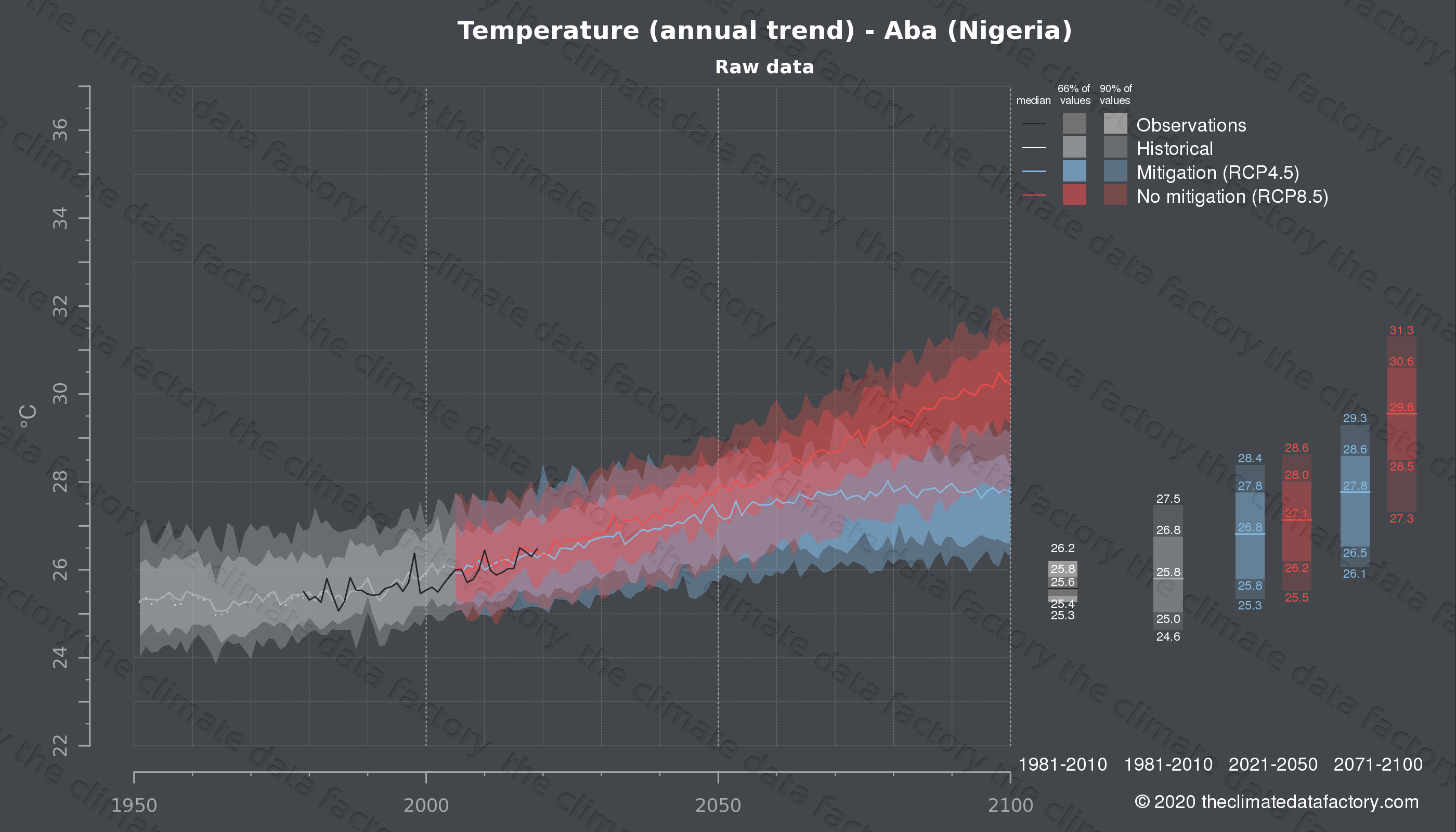 Graphic of projected temperature for Aba (Nigeria) under two climate change mitigation policy scenarios (RCP4.5, RCP8.5). Represented climate data are raw data from IPCC models. https://theclimatedatafactory.com