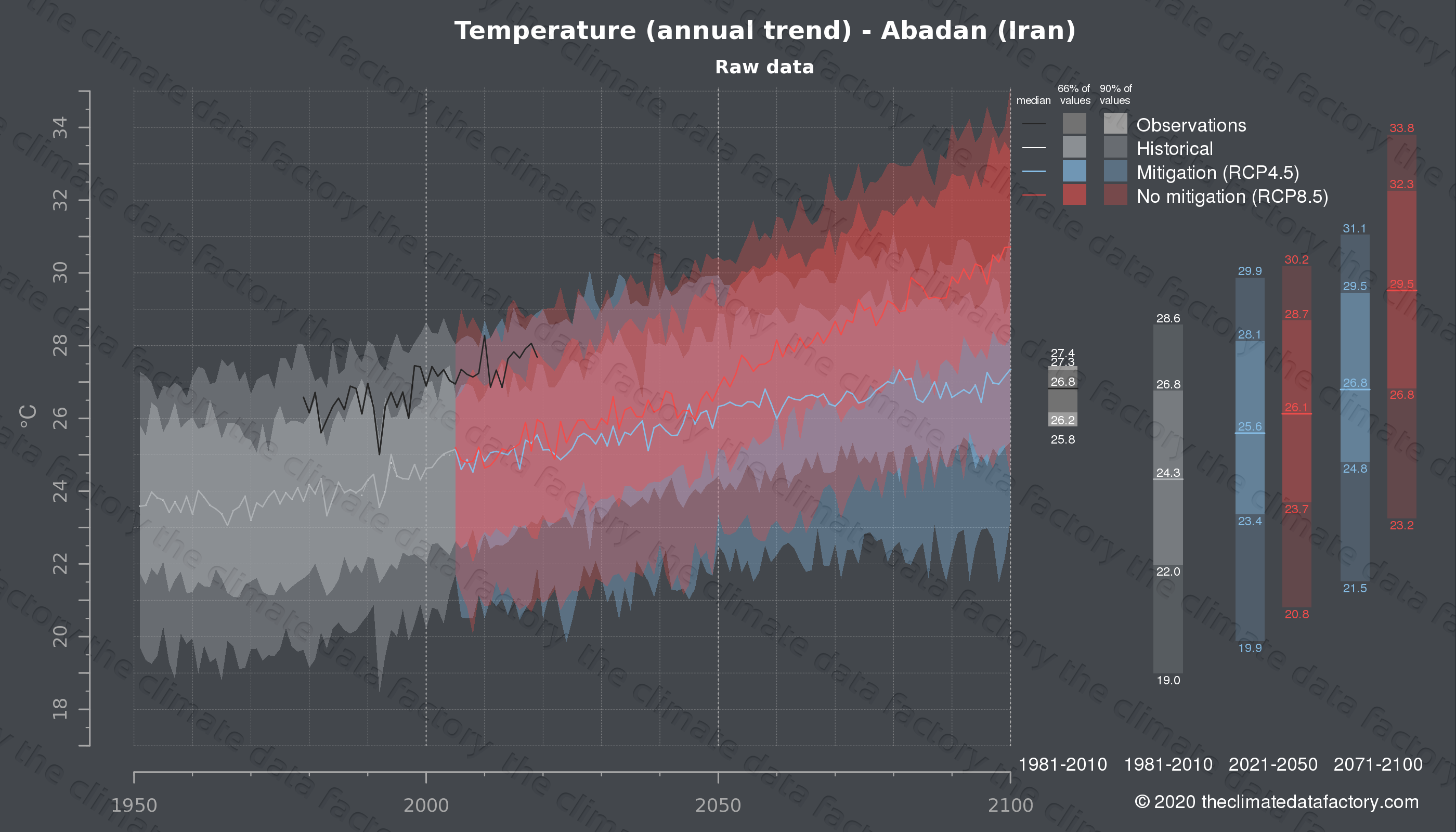 Graphic of projected temperature for Abadan (Iran) under two climate change mitigation policy scenarios (RCP4.5, RCP8.5). Represented climate data are raw data from IPCC models. https://theclimatedatafactory.com