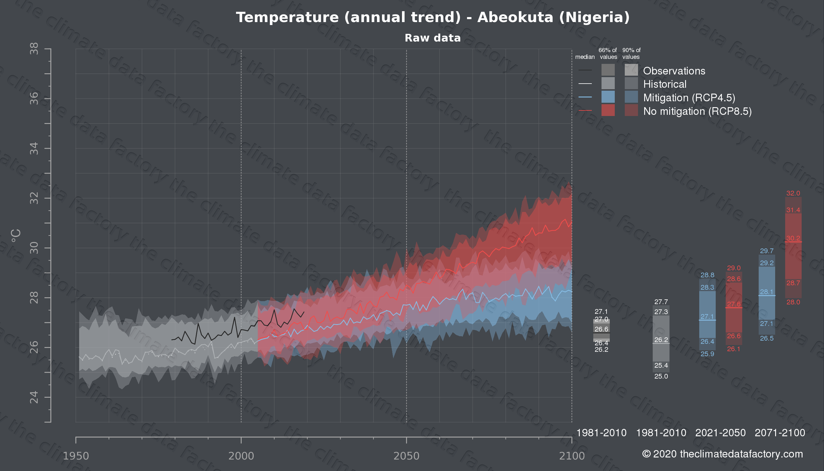 Graphic of projected temperature for Abeokuta (Nigeria) under two climate change mitigation policy scenarios (RCP4.5, RCP8.5). Represented climate data are raw data from IPCC models. https://theclimatedatafactory.com