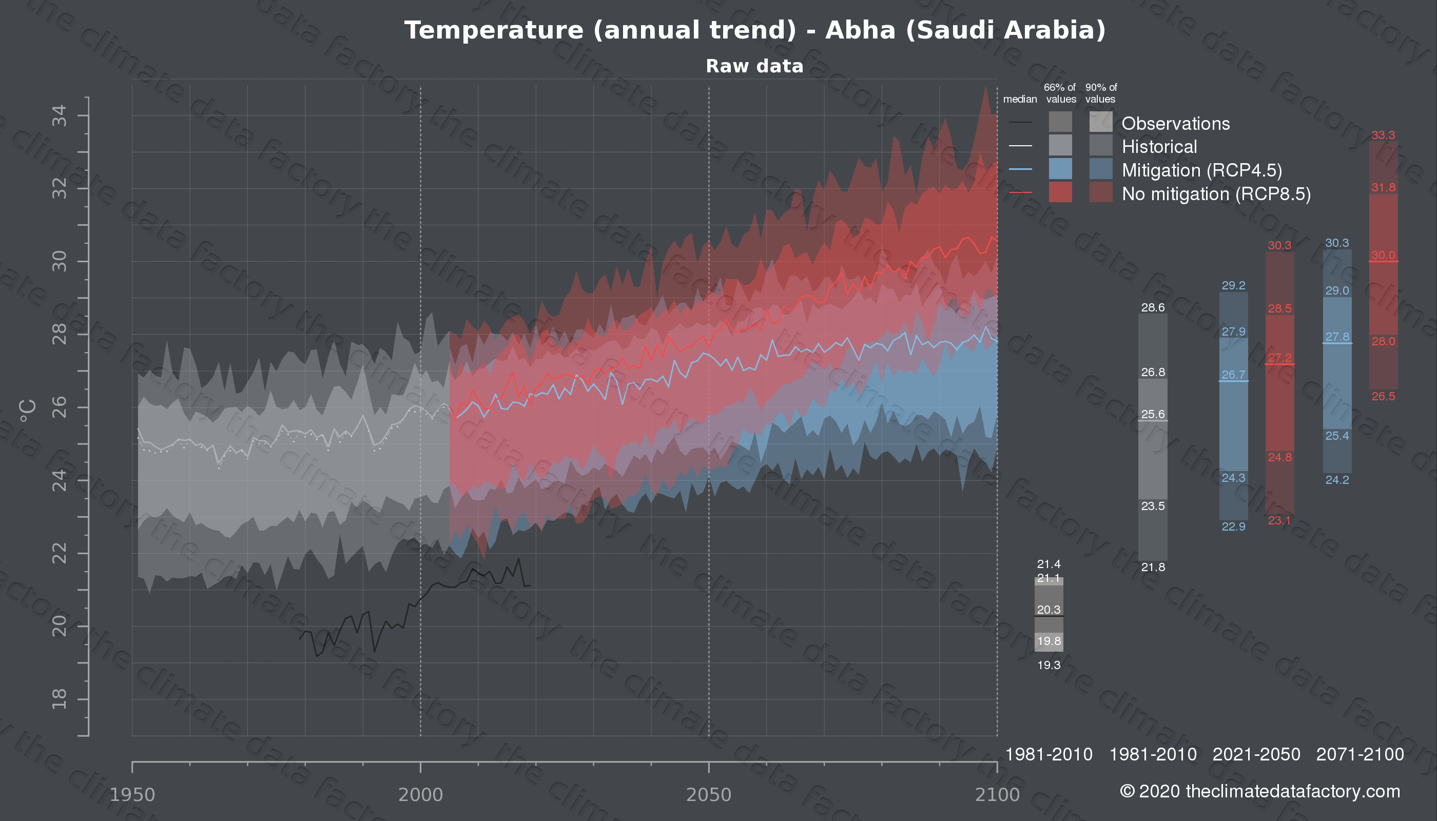 Graphic of projected temperature for Abha (Saudi Arabia) under two climate change mitigation policy scenarios (RCP4.5, RCP8.5). Represented climate data are raw data from IPCC models. https://theclimatedatafactory.com