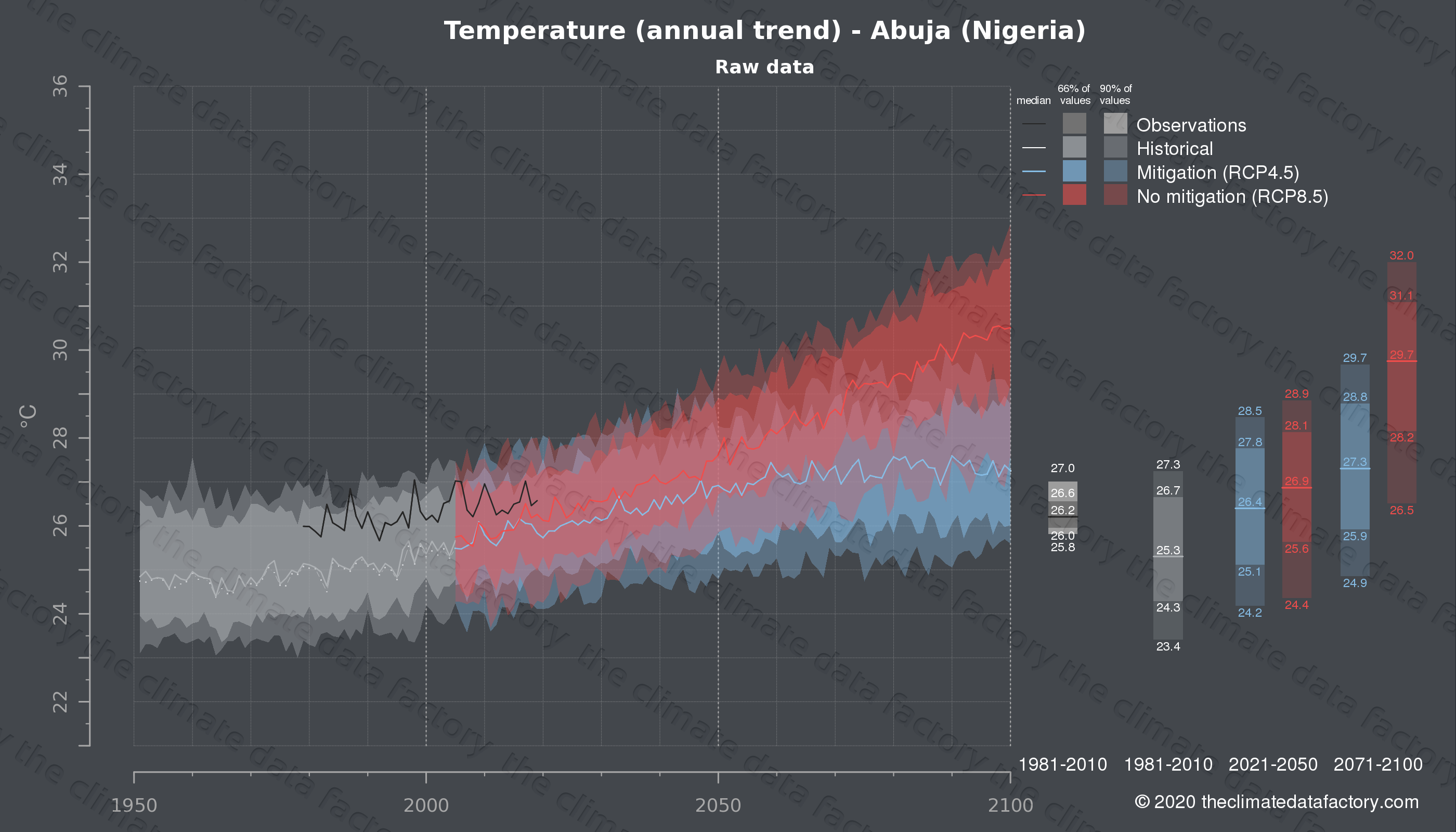 Graphic of projected temperature for Abuja (Nigeria) under two climate change mitigation policy scenarios (RCP4.5, RCP8.5). Represented climate data are raw data from IPCC models. https://theclimatedatafactory.com