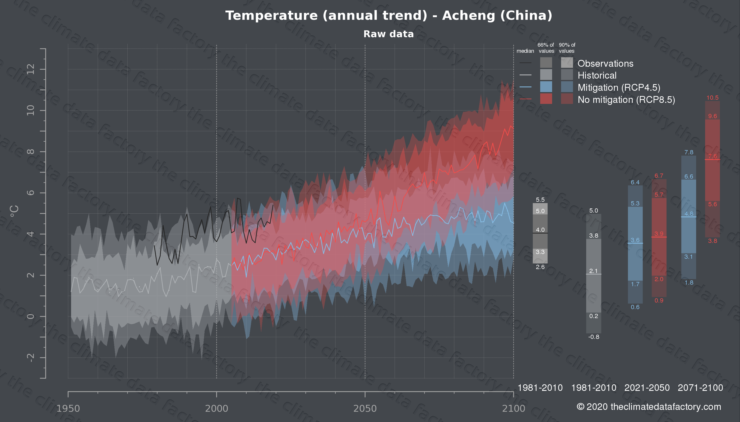 Graphic of projected temperature for Acheng (China) under two climate change mitigation policy scenarios (RCP4.5, RCP8.5). Represented climate data are raw data from IPCC models. https://theclimatedatafactory.com