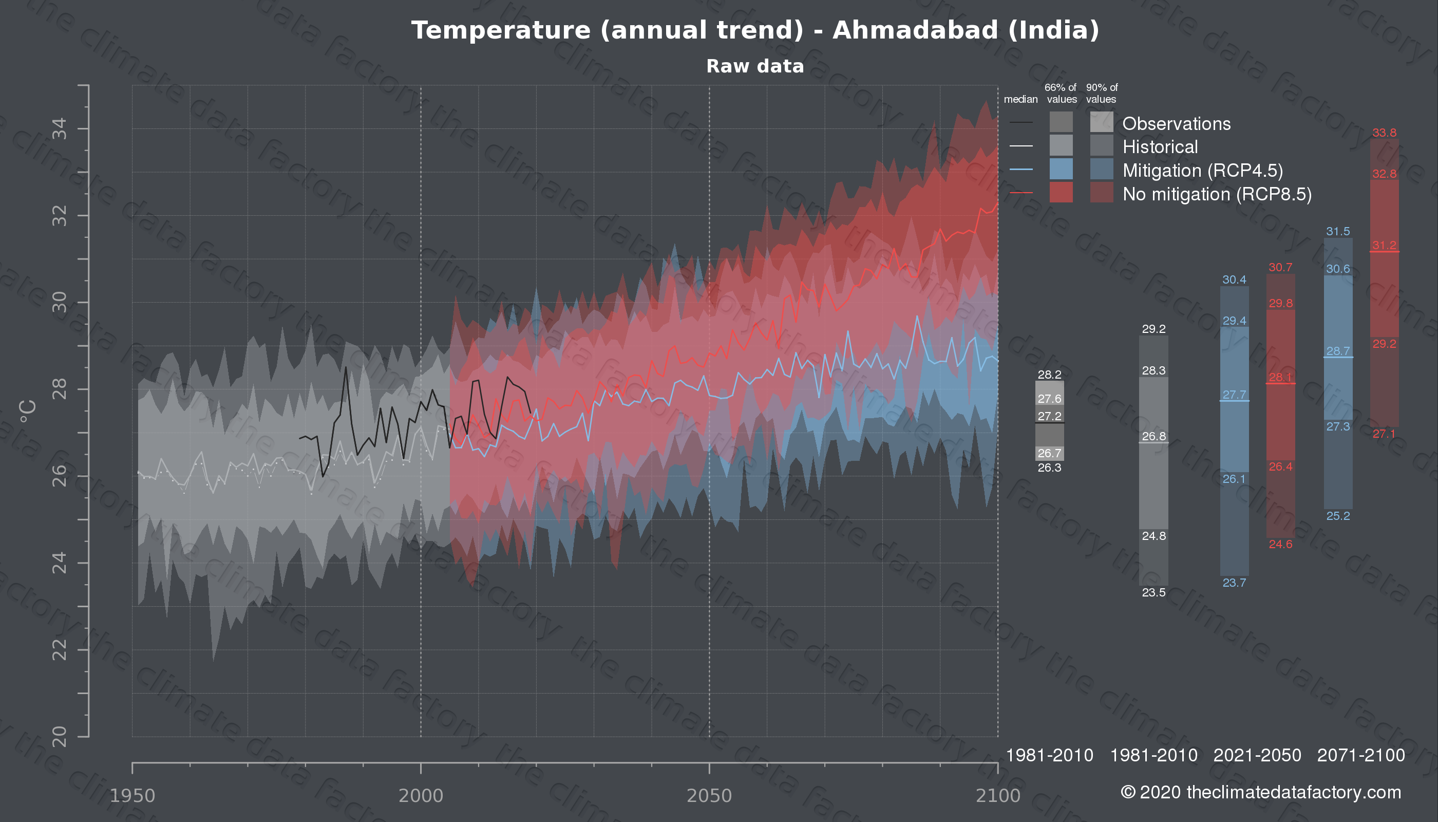 Graphic of projected temperature for Ahmadabad (India) under two climate change mitigation policy scenarios (RCP4.5, RCP8.5). Represented climate data are raw data from IPCC models. https://theclimatedatafactory.com