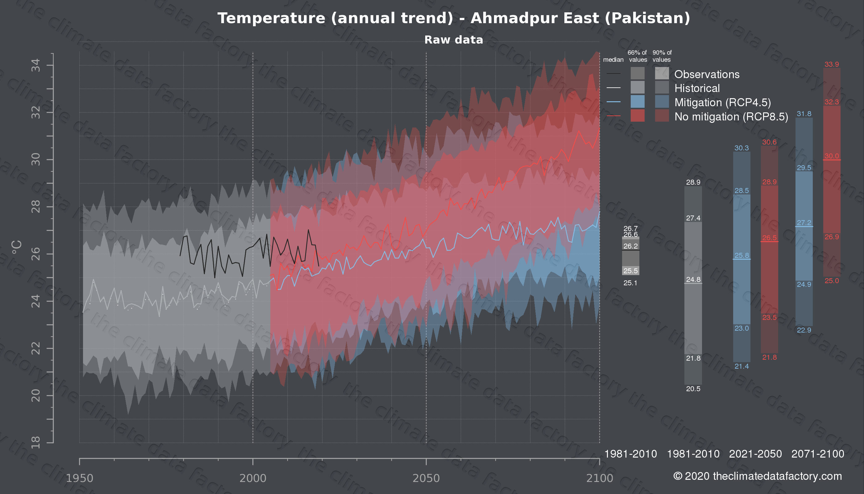 Graphic of projected temperature for Ahmadpur East (Pakistan) under two climate change mitigation policy scenarios (RCP4.5, RCP8.5). Represented climate data are raw data from IPCC models. https://theclimatedatafactory.com