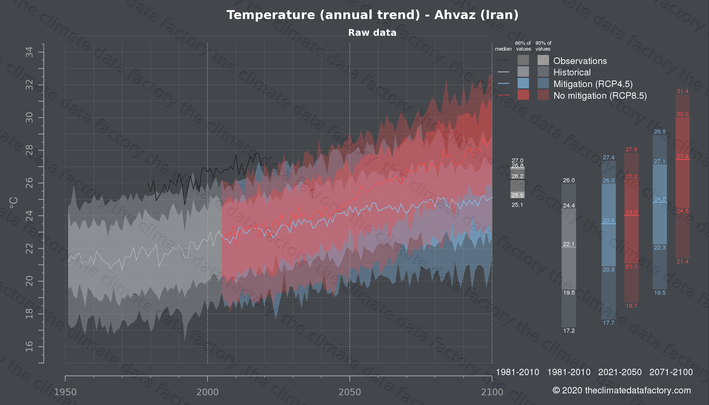 Graphic of projected temperature for Ahvaz (Iran) under two climate change mitigation policy scenarios (RCP4.5, RCP8.5). Represented climate data are raw data from IPCC models. https://theclimatedatafactory.com