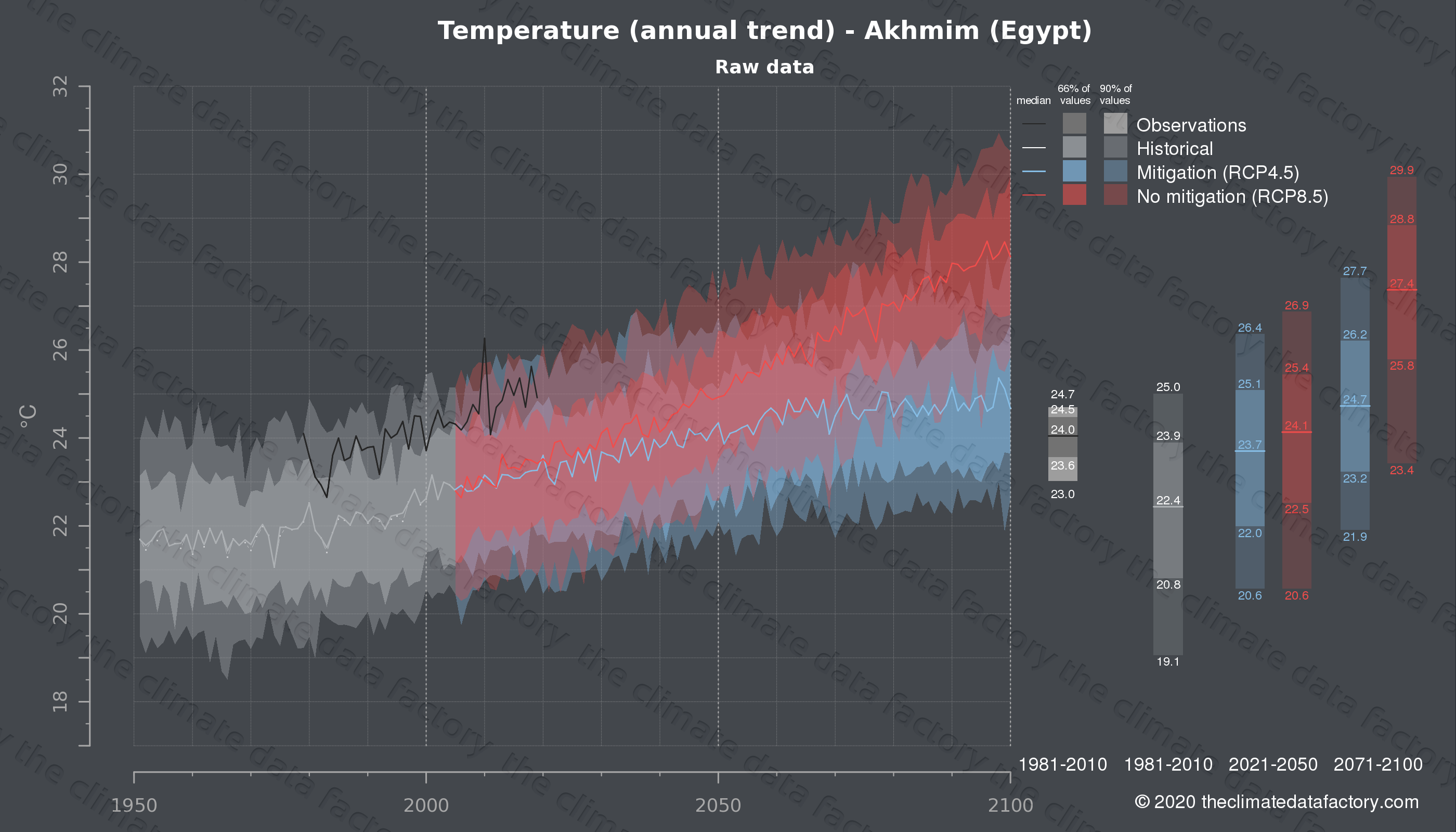 Graphic of projected temperature for Akhmim (Egypt) under two climate change mitigation policy scenarios (RCP4.5, RCP8.5). Represented climate data are raw data from IPCC models. https://theclimatedatafactory.com