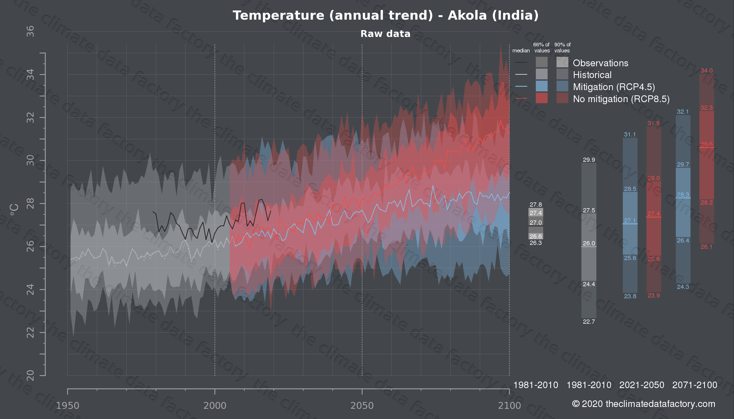 Graphic of projected temperature for Akola (India) under two climate change mitigation policy scenarios (RCP4.5, RCP8.5). Represented climate data are raw data from IPCC models. https://theclimatedatafactory.com