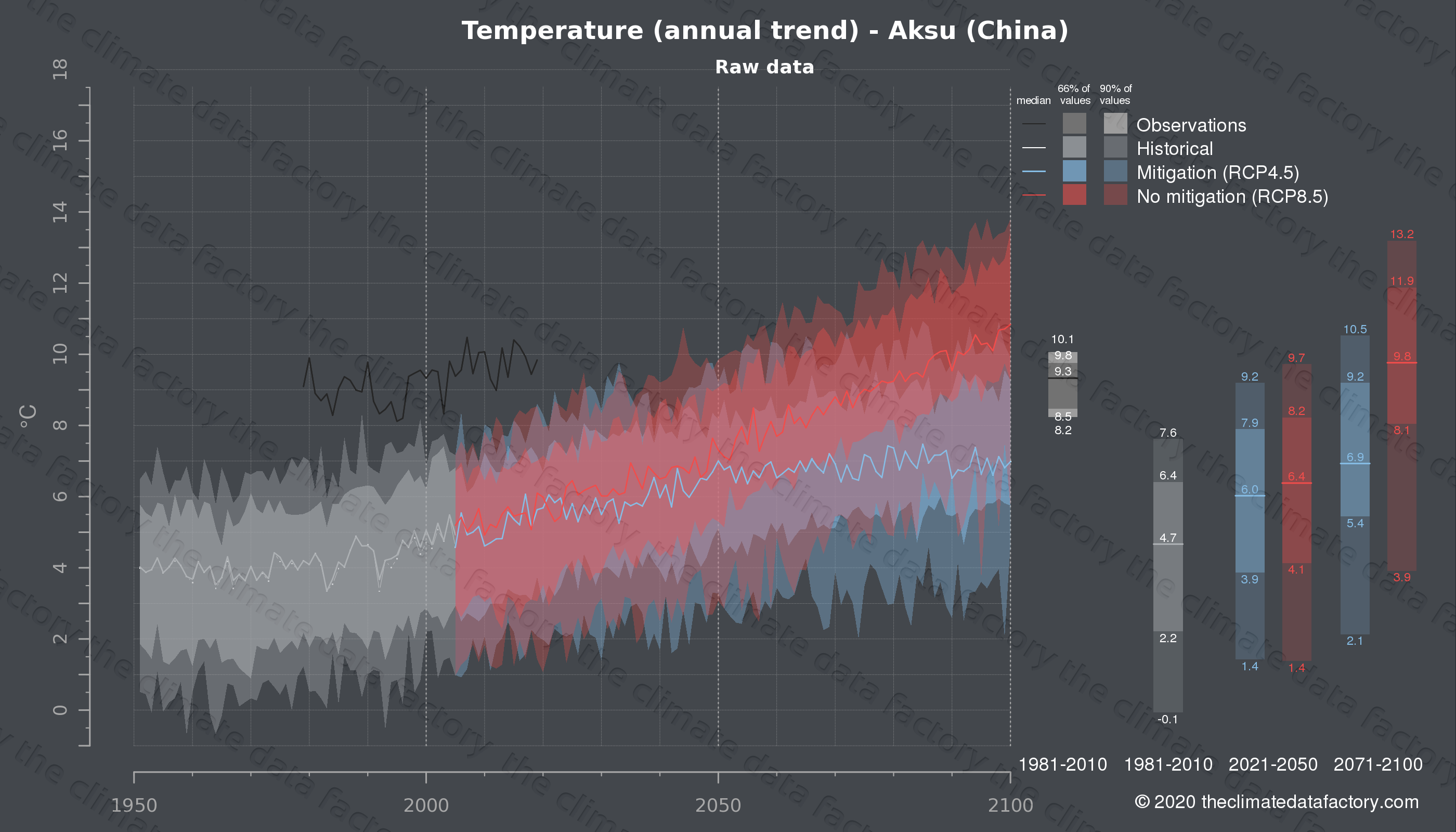 Graphic of projected temperature for Aksu (China) under two climate change mitigation policy scenarios (RCP4.5, RCP8.5). Represented climate data are raw data from IPCC models. https://theclimatedatafactory.com