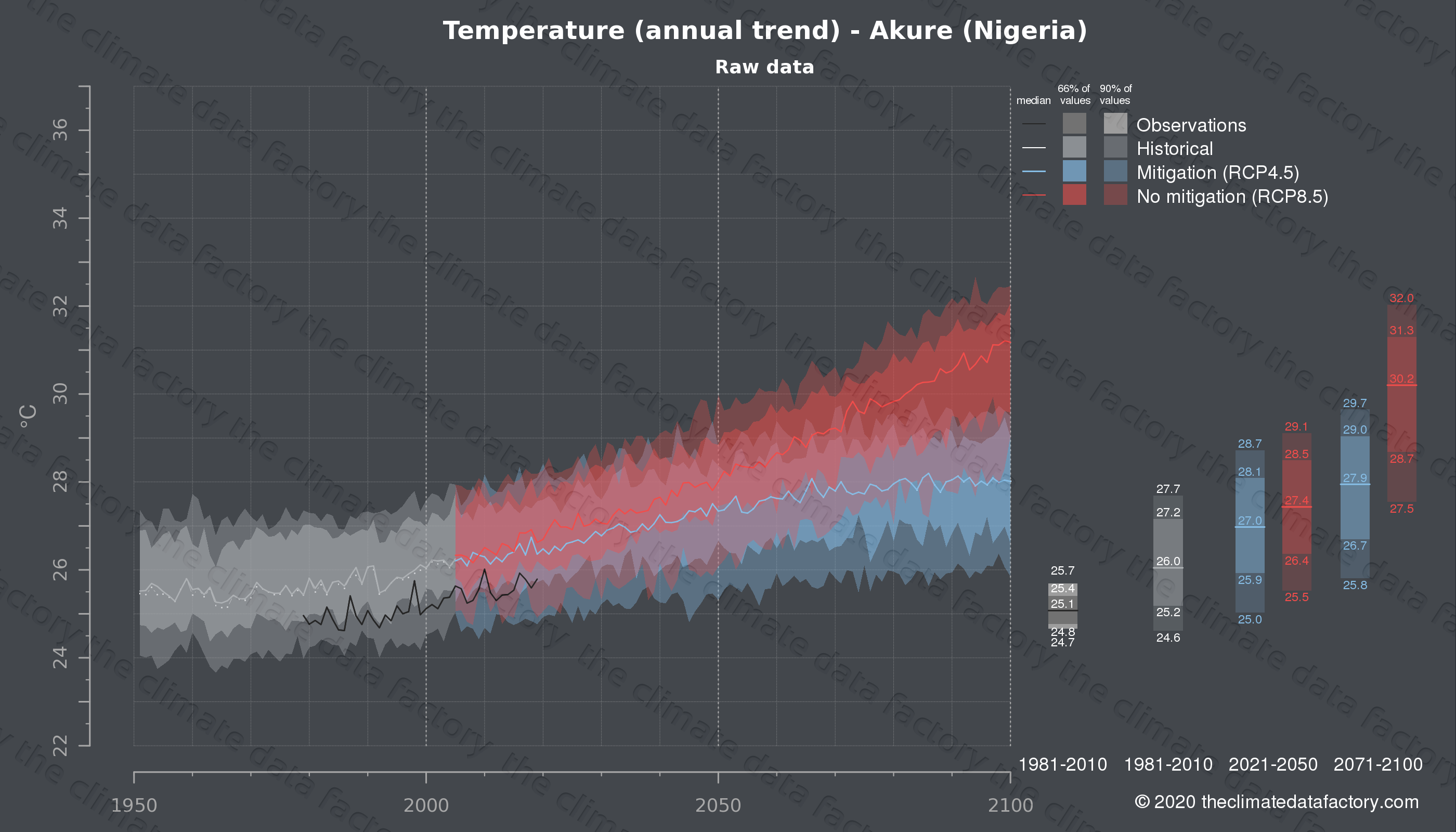 Graphic of projected temperature for Akure (Nigeria) under two climate change mitigation policy scenarios (RCP4.5, RCP8.5). Represented climate data are raw data from IPCC models. https://theclimatedatafactory.com