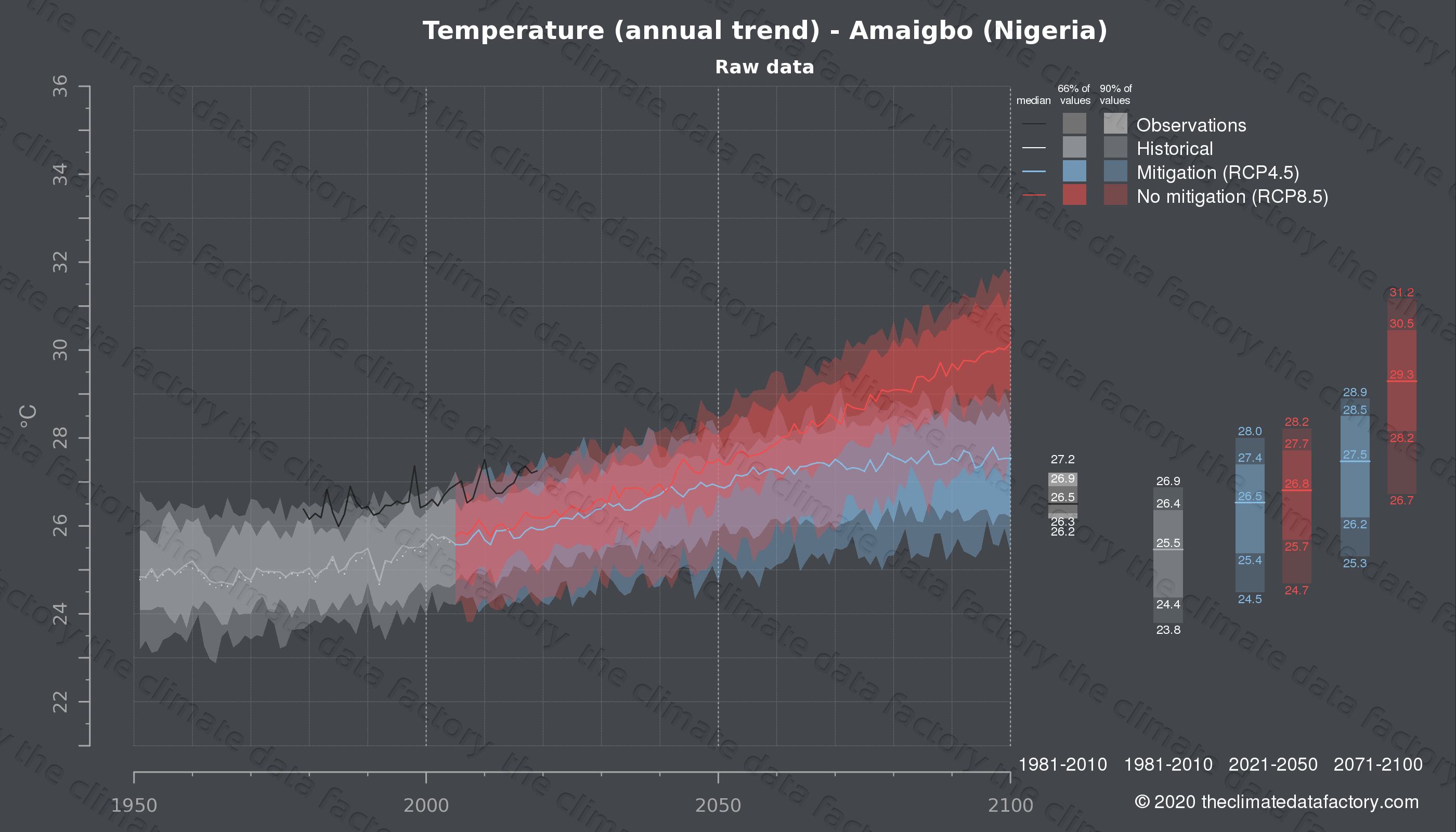 Graphic of projected temperature for Amaigbo (Nigeria) under two climate change mitigation policy scenarios (RCP4.5, RCP8.5). Represented climate data are raw data from IPCC models. https://theclimatedatafactory.com