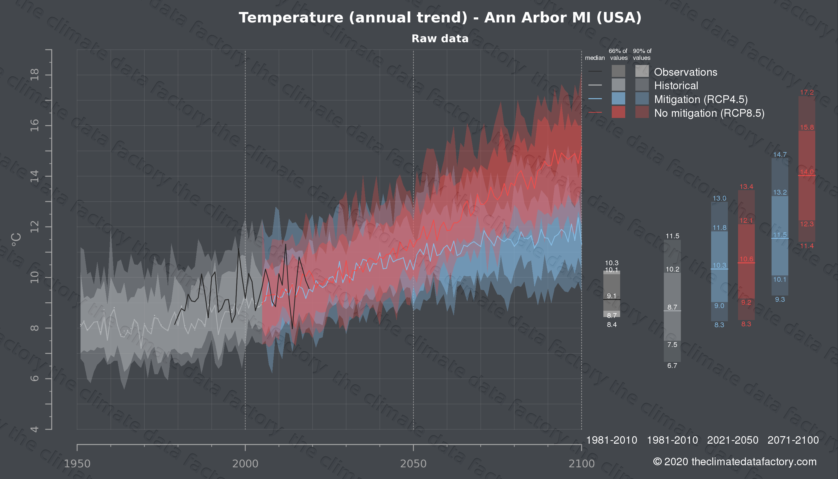 Graphic of projected temperature for Ann Arbor MI (USA) under two climate change mitigation policy scenarios (RCP4.5, RCP8.5). Represented climate data are raw data from IPCC models. https://theclimatedatafactory.com