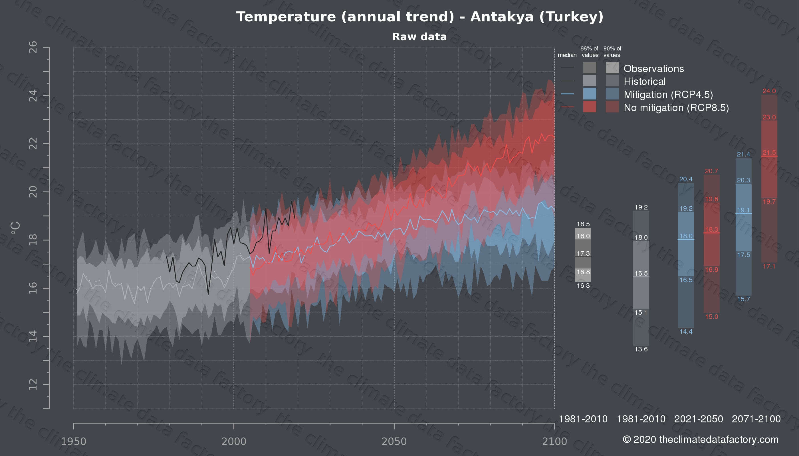 Graphic of projected temperature for Antakya (Turkey) under two climate change mitigation policy scenarios (RCP4.5, RCP8.5). Represented climate data are raw data from IPCC models. https://theclimatedatafactory.com