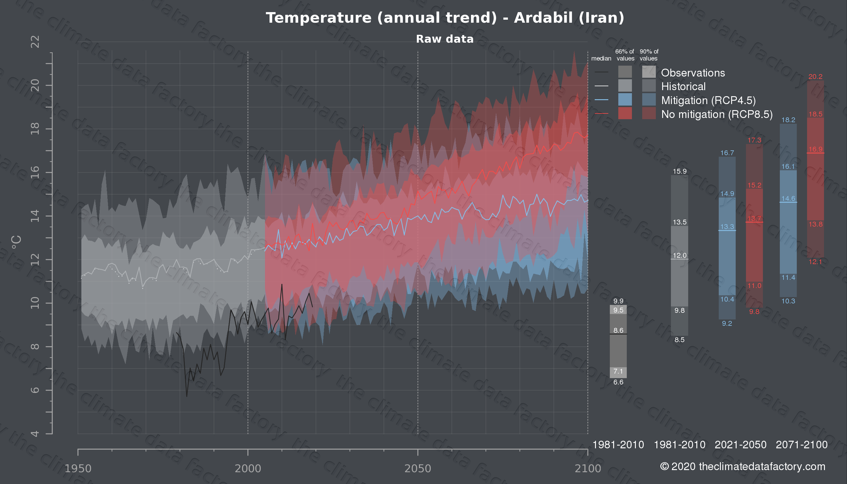 Graphic of projected temperature for Ardabil (Iran) under two climate change mitigation policy scenarios (RCP4.5, RCP8.5). Represented climate data are raw data from IPCC models. https://theclimatedatafactory.com
