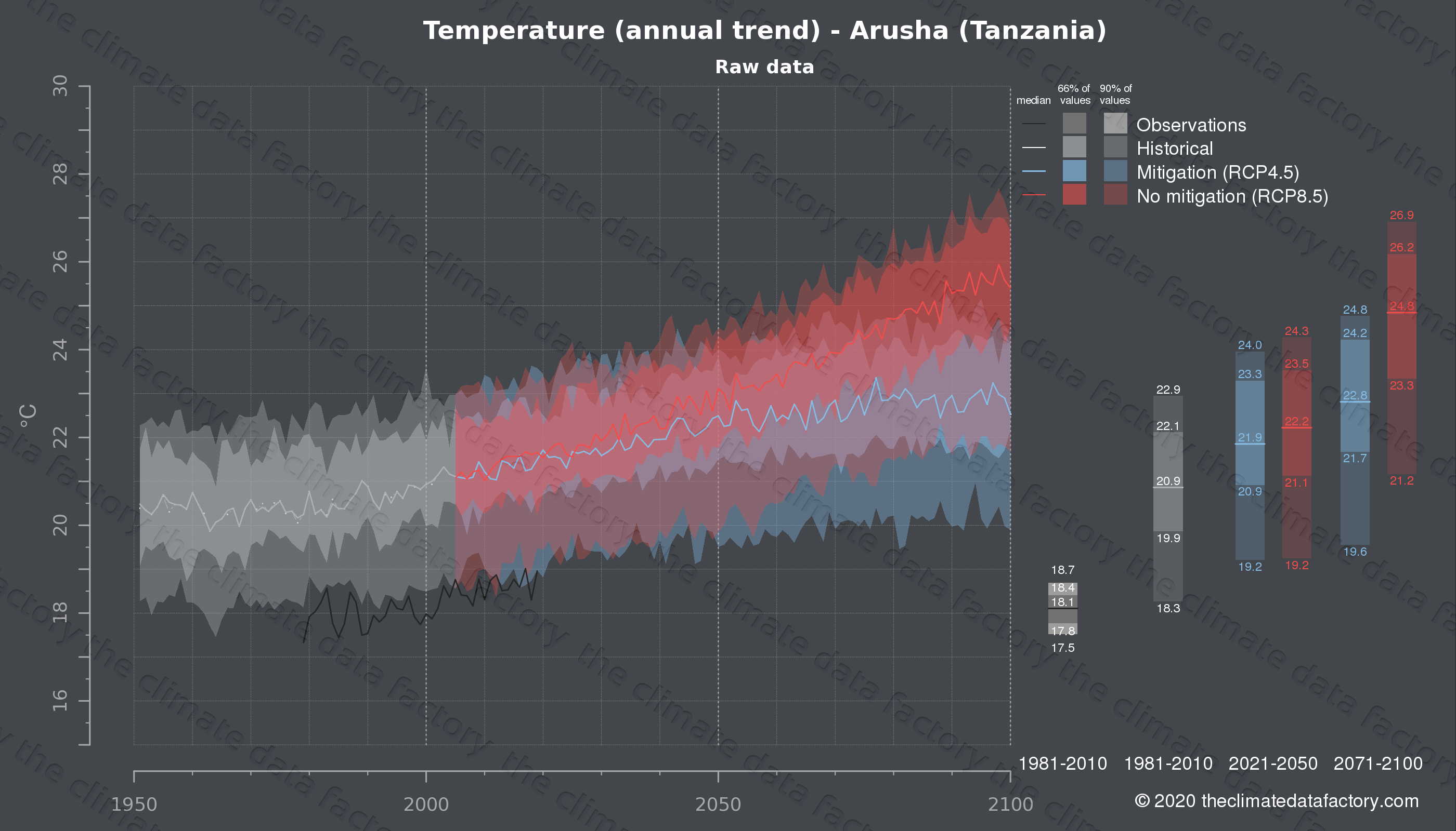Graphic of projected temperature for Arusha (Tanzania) under two climate change mitigation policy scenarios (RCP4.5, RCP8.5). Represented climate data are raw data from IPCC models. https://theclimatedatafactory.com