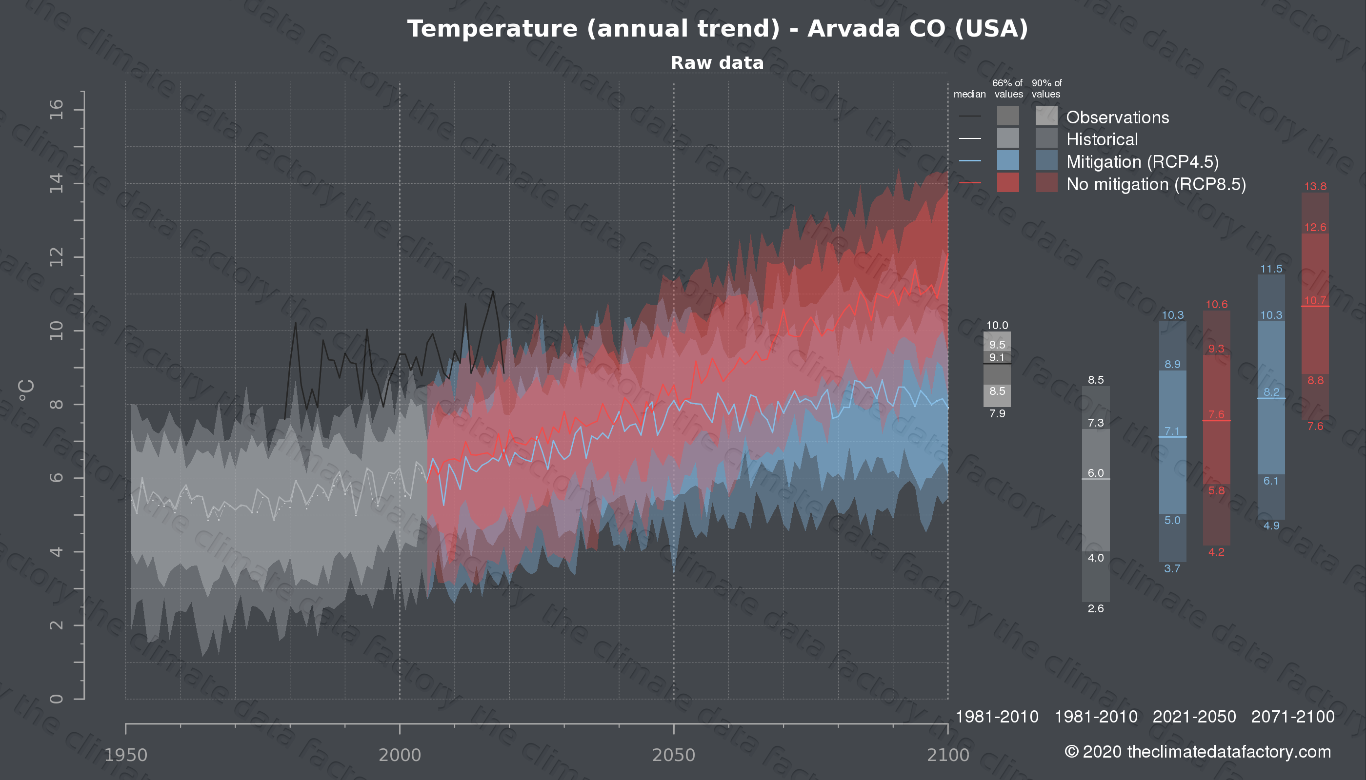 Graphic of projected temperature for Arvada CO (USA) under two climate change mitigation policy scenarios (RCP4.5, RCP8.5). Represented climate data are raw data from IPCC models. https://theclimatedatafactory.com