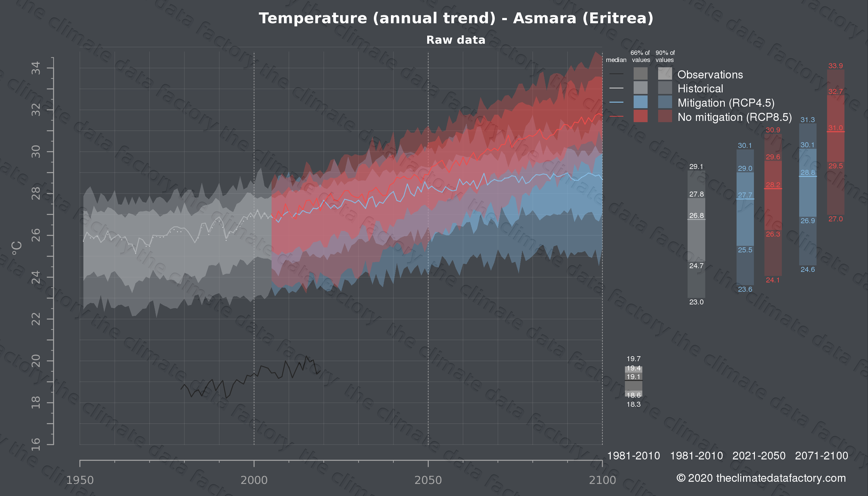 Graphic of projected temperature for Asmara (Eritrea) under two climate change mitigation policy scenarios (RCP4.5, RCP8.5). Represented climate data are raw data from IPCC models. https://theclimatedatafactory.com