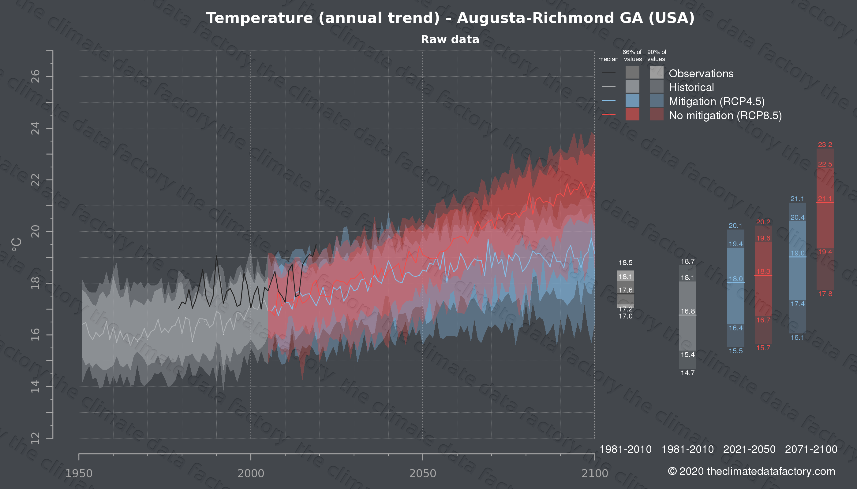 Graphic of projected temperature for Augusta-Richmond GA (USA) under two climate change mitigation policy scenarios (RCP4.5, RCP8.5). Represented climate data are raw data from IPCC models. https://theclimatedatafactory.com