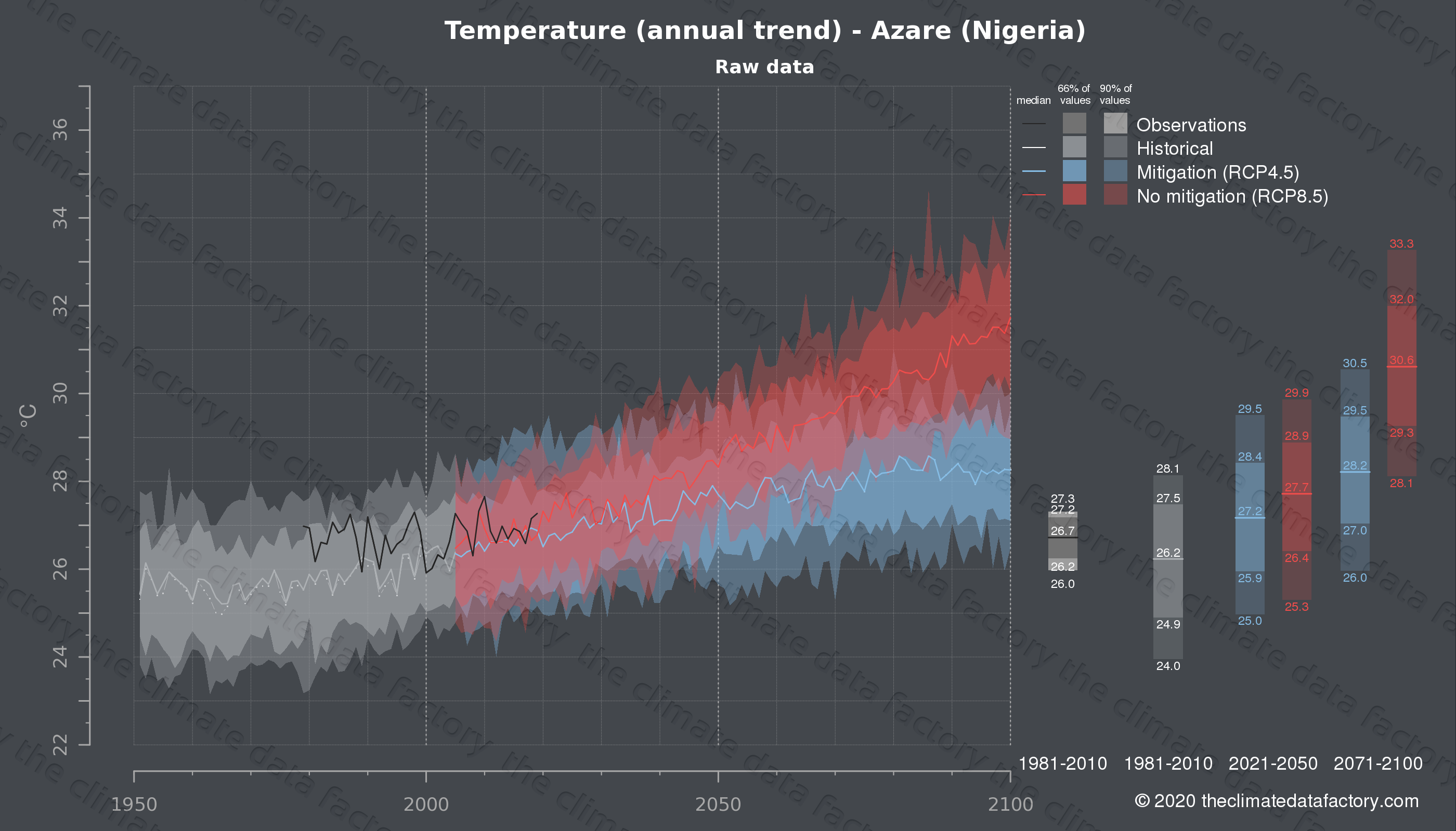 Graphic of projected temperature for Azare (Nigeria) under two climate change mitigation policy scenarios (RCP4.5, RCP8.5). Represented climate data are raw data from IPCC models. https://theclimatedatafactory.com