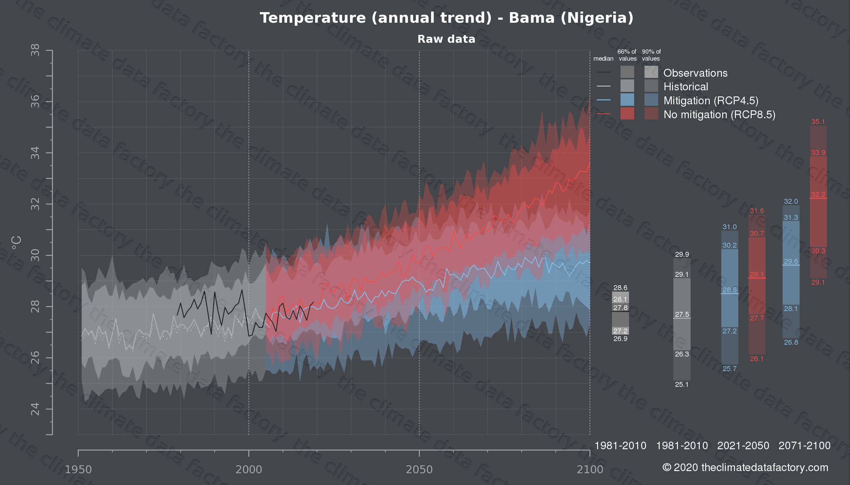 Graphic of projected temperature for Bama (Nigeria) under two climate change mitigation policy scenarios (RCP4.5, RCP8.5). Represented climate data are raw data from IPCC models. https://theclimatedatafactory.com