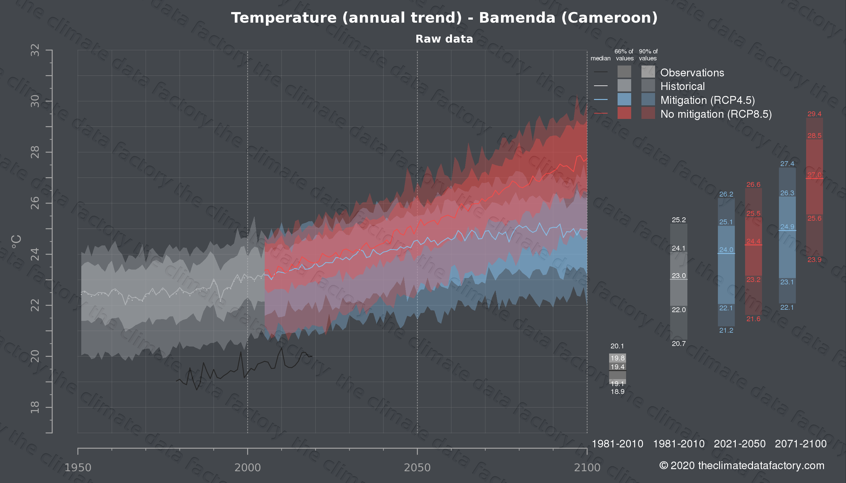 Graphic of projected temperature for Bamenda (Cameroon) under two climate change mitigation policy scenarios (RCP4.5, RCP8.5). Represented climate data are raw data from IPCC models. https://theclimatedatafactory.com