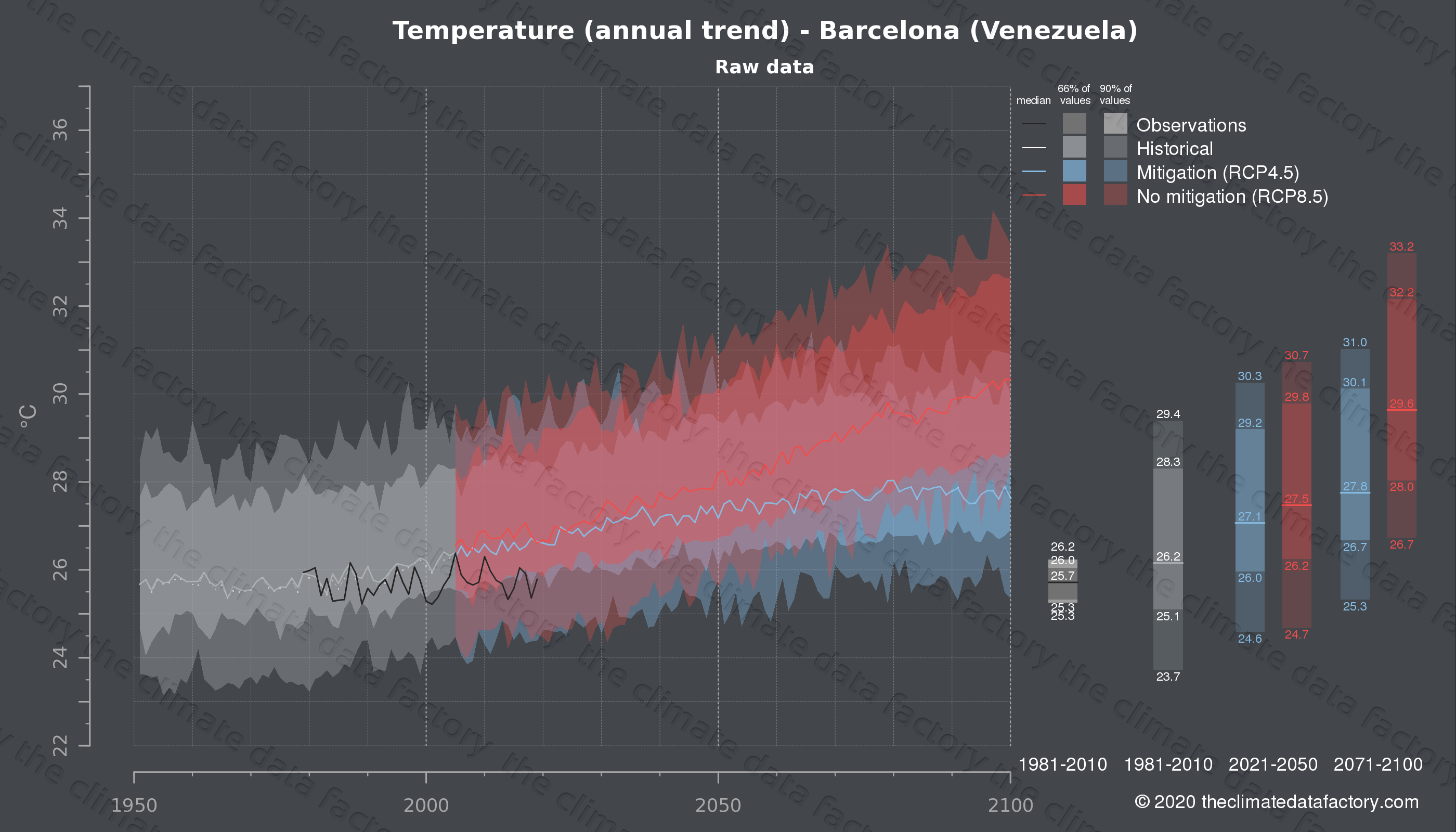 Graphic of projected temperature for Barcelona (Venezuela) under two climate change mitigation policy scenarios (RCP4.5, RCP8.5). Represented climate data are raw data from IPCC models. https://theclimatedatafactory.com