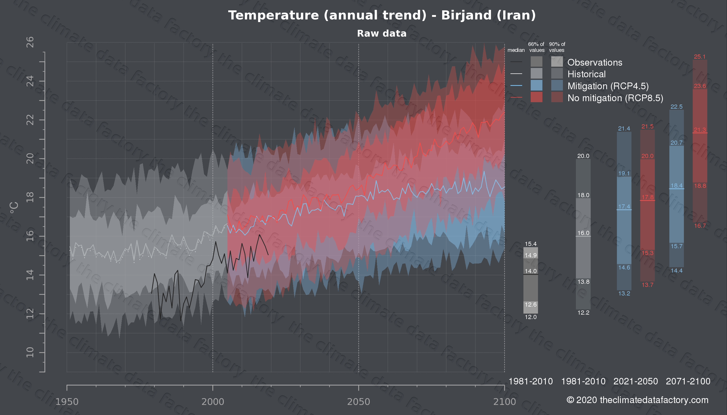Graphic of projected temperature for Birjand (Iran) under two climate change mitigation policy scenarios (RCP4.5, RCP8.5). Represented climate data are raw data from IPCC models. https://theclimatedatafactory.com