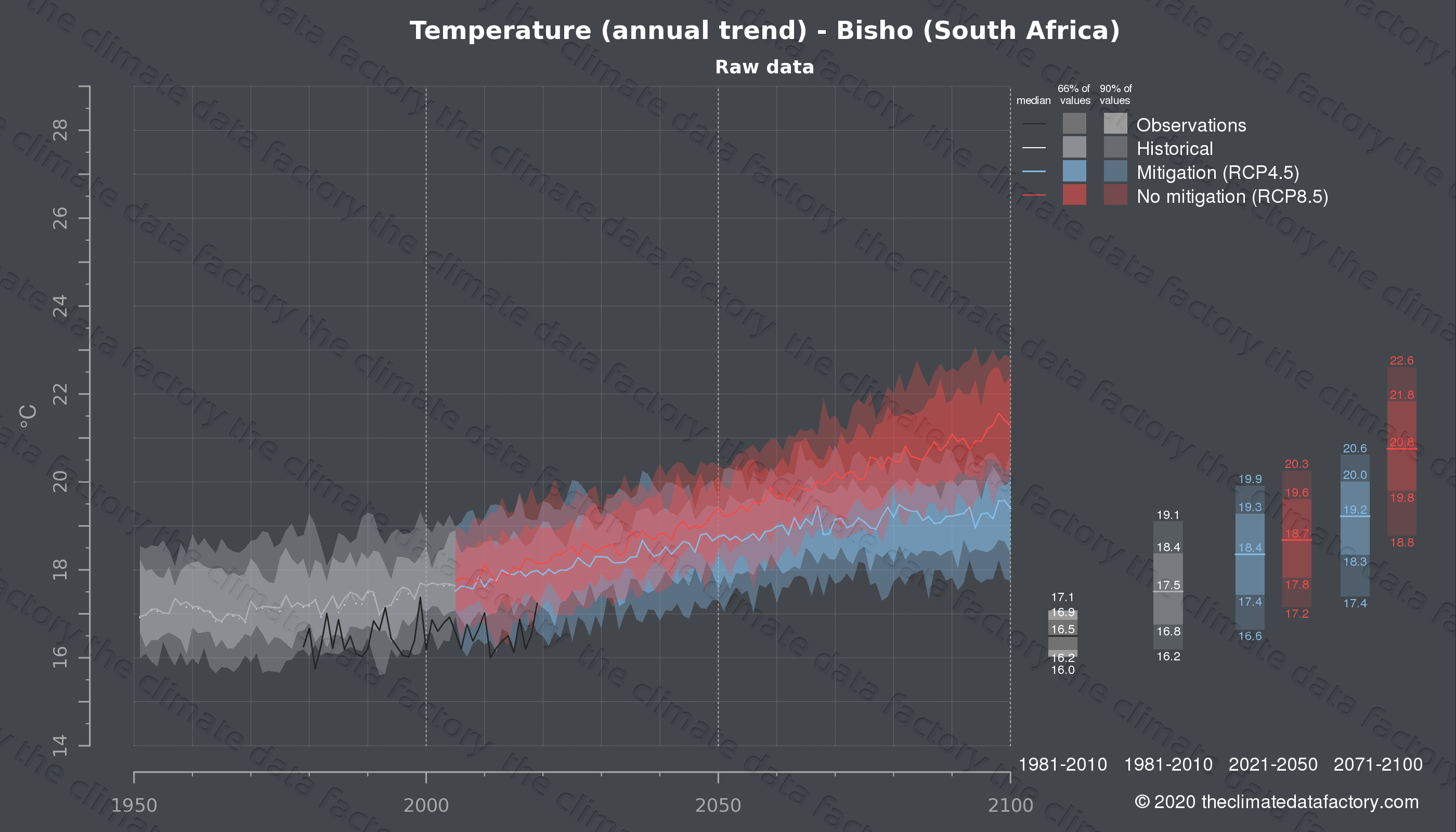 Graphic of projected temperature for Bisho (South Africa) under two climate change mitigation policy scenarios (RCP4.5, RCP8.5). Represented climate data are raw data from IPCC models. https://theclimatedatafactory.com