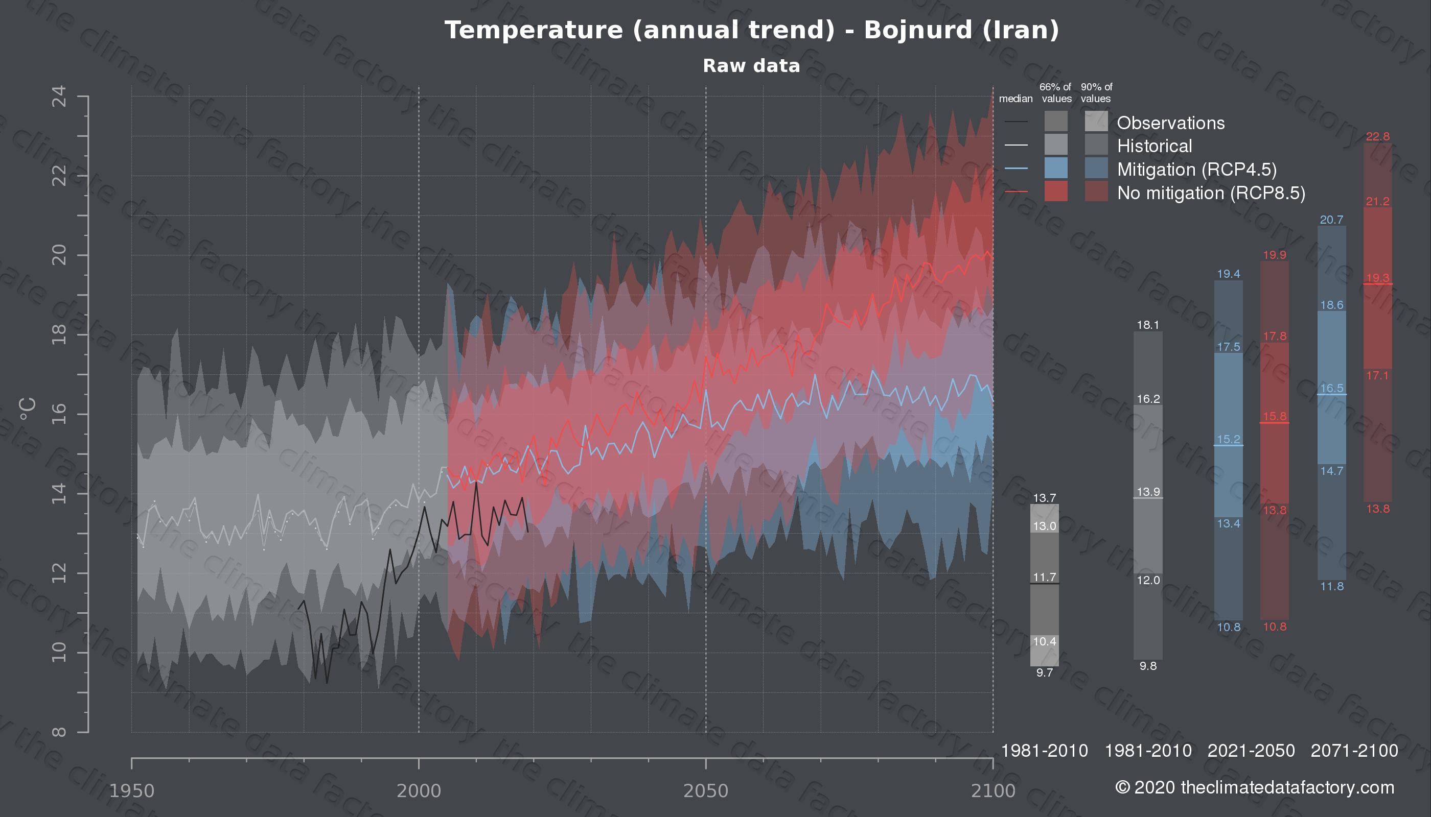 Graphic of projected temperature for Bojnurd (Iran) under two climate change mitigation policy scenarios (RCP4.5, RCP8.5). Represented climate data are raw data from IPCC models. https://theclimatedatafactory.com