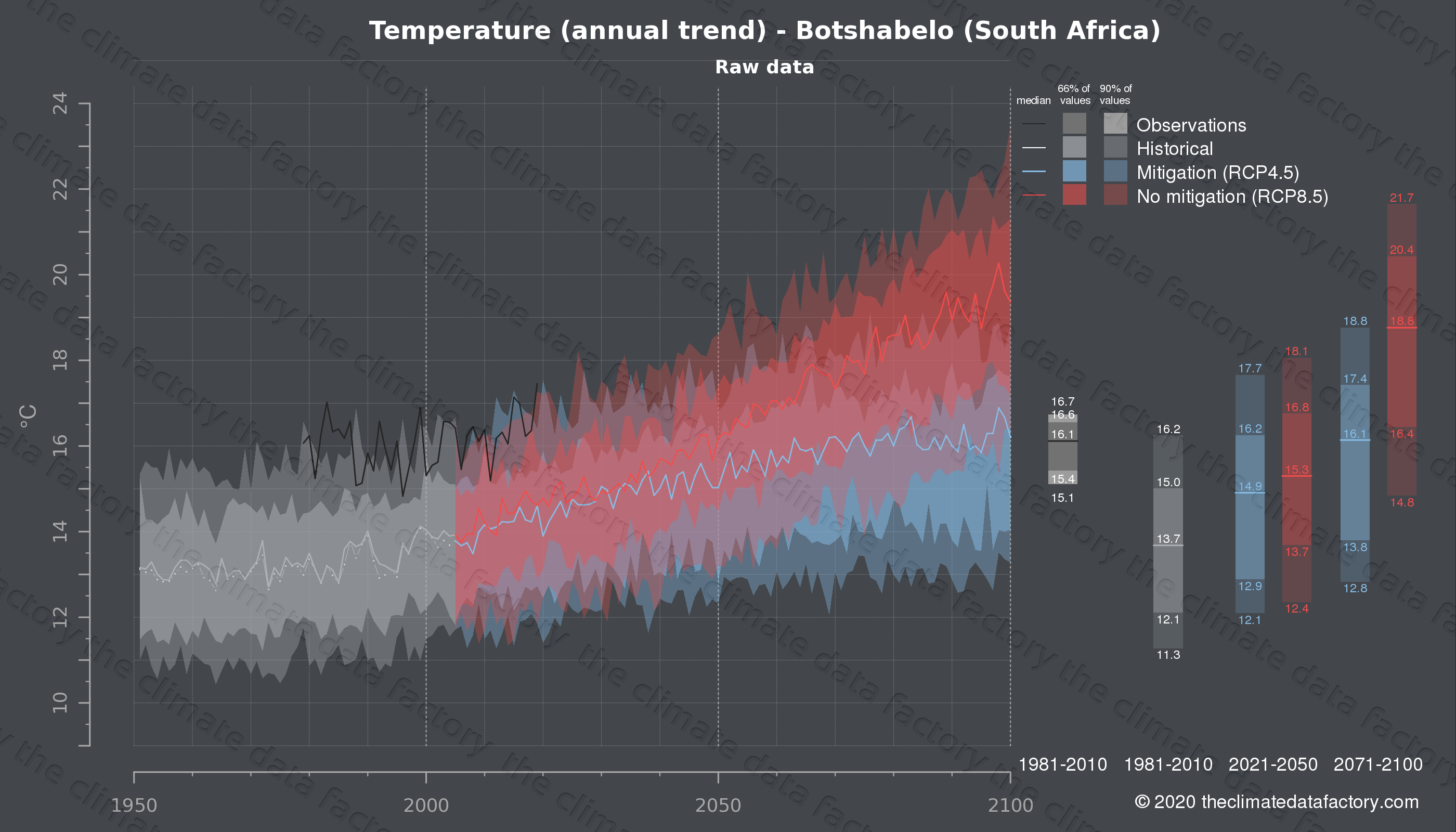 Graphic of projected temperature for Botshabelo (South Africa) under two climate change mitigation policy scenarios (RCP4.5, RCP8.5). Represented climate data are raw data from IPCC models. https://theclimatedatafactory.com